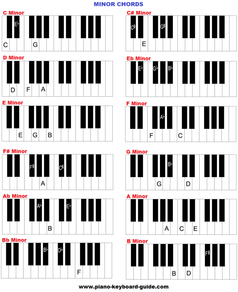 E Minor Chord How To Play Minor Chords On Piano Piano Chords