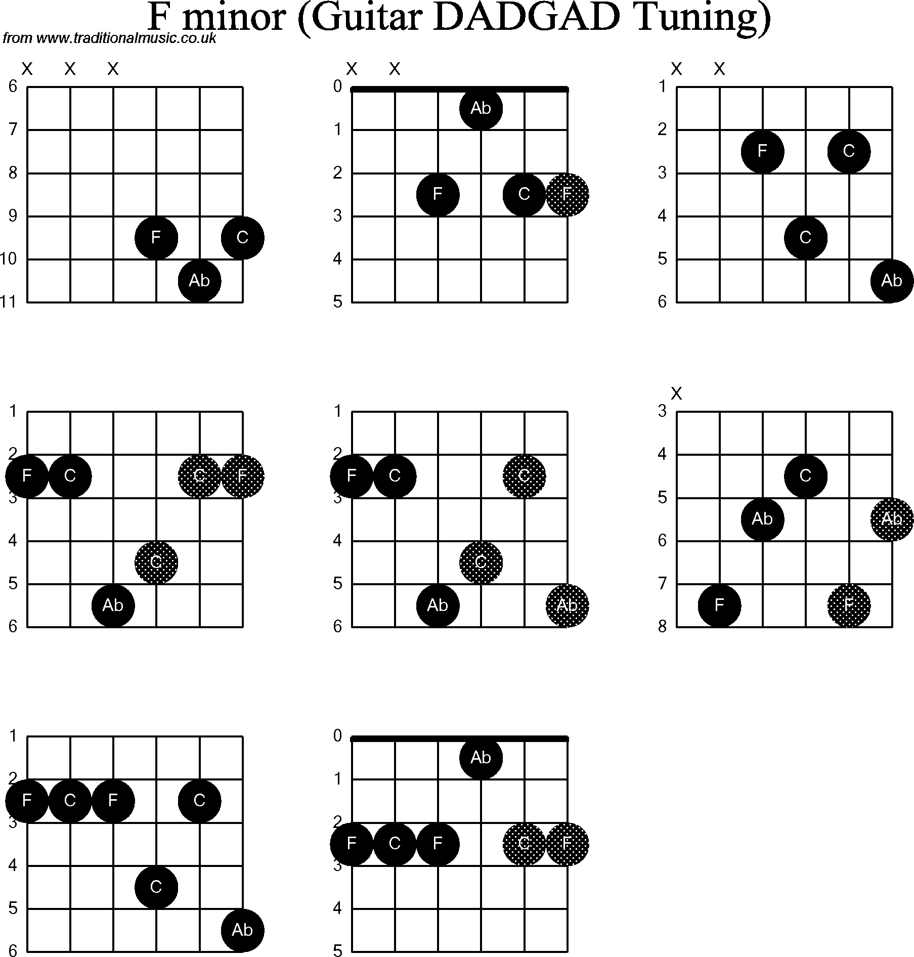 F Chord On Guitar Chord Diagrams D Modal Guitar Dadgad F Minor
