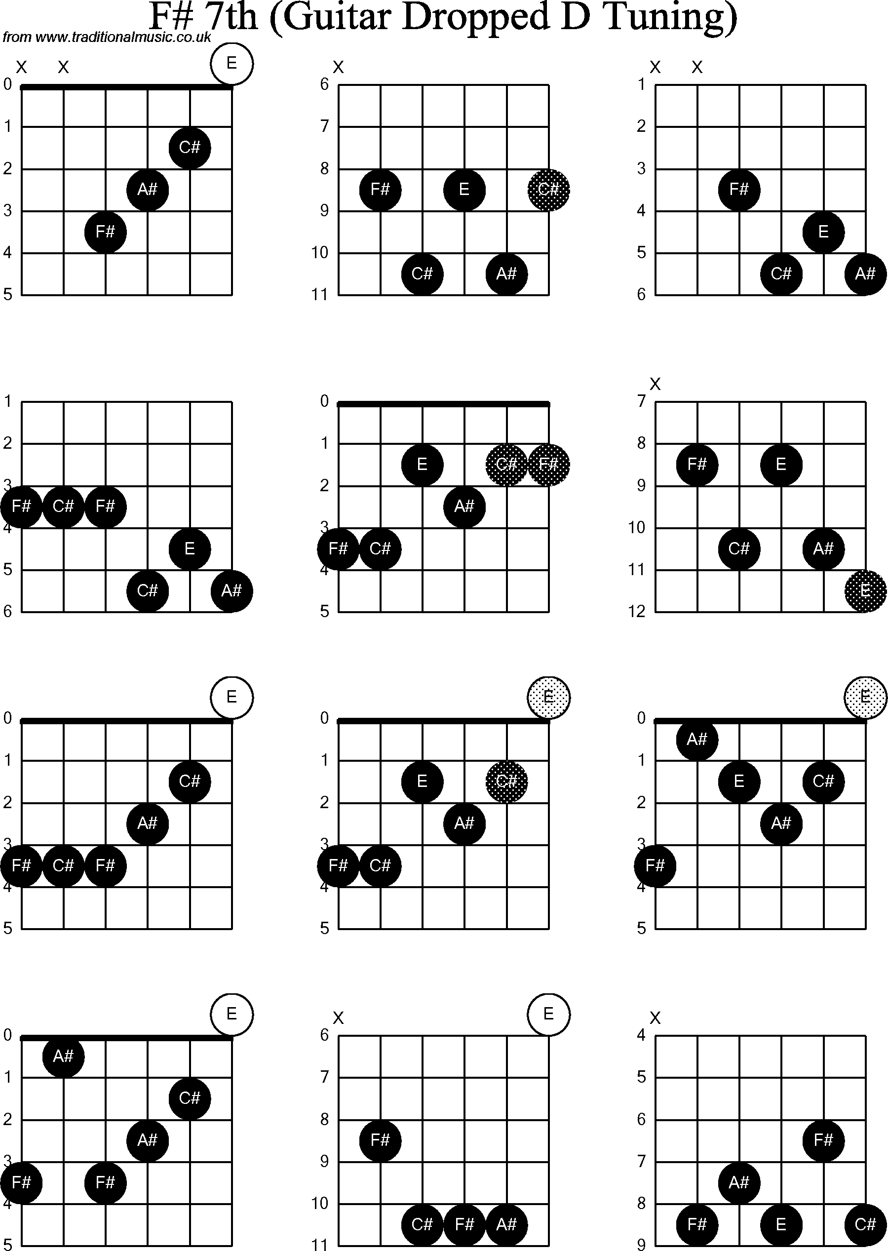 F Chord On Guitar Chord Diagrams For Dropped D Guitardadgbe F Sharp7th