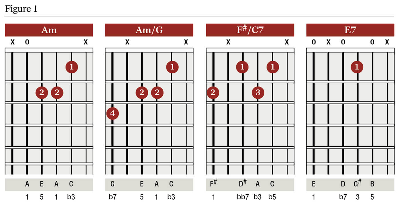 F# Guitar Chord Chord Clinic Expanding The Sequence Guitar All Things Guitar
