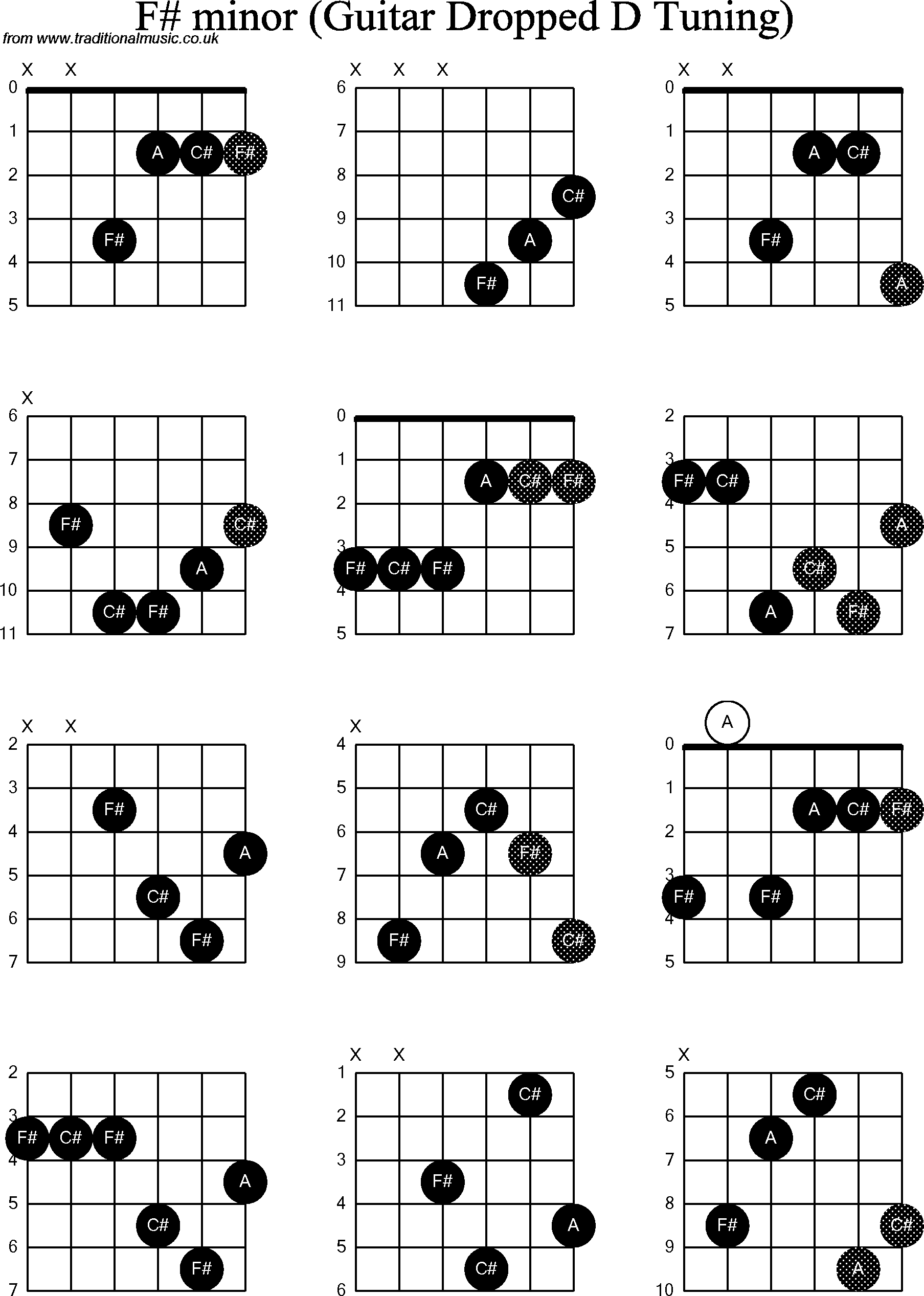 F# Guitar Chord Chord Diagrams For Dropped D Guitardadgbe F Sharp Minor
