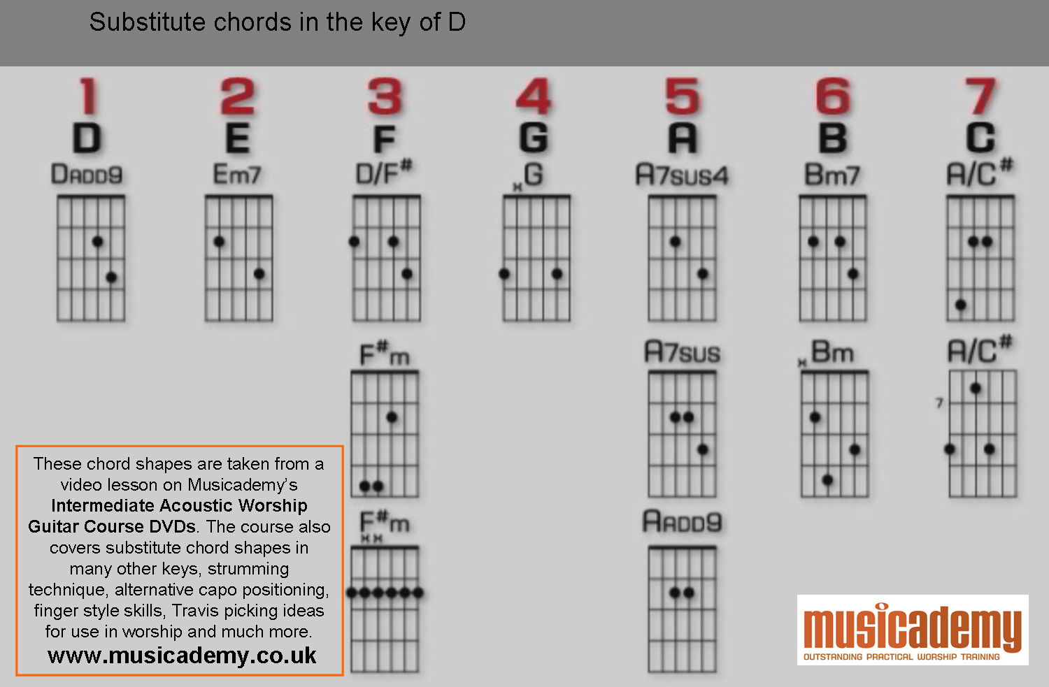 F M Guitar Chord Substitute Guitar Chords In D Get The James Taylor Sound