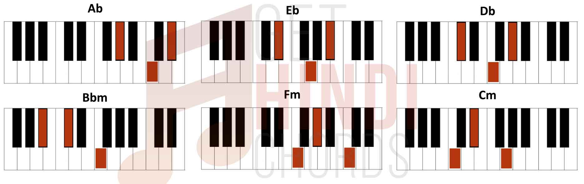 F M Piano Chord Chitthi Jubin Nautiyal Giutar Chords Gethindichords
