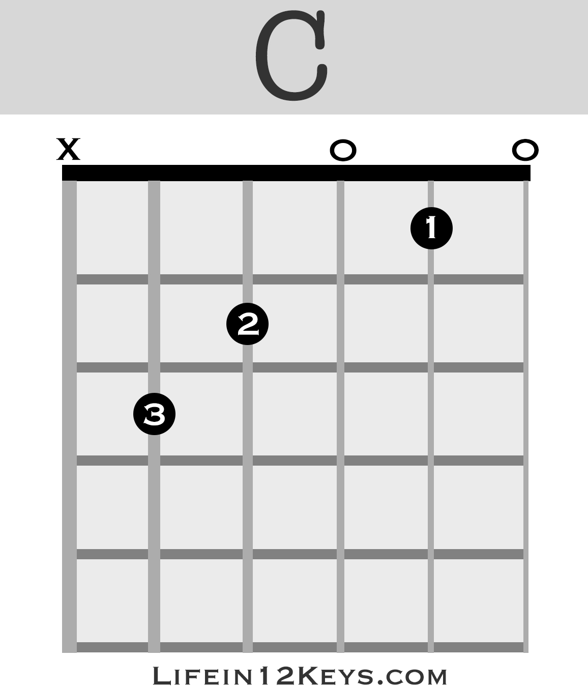 First Day Of My Life Chords 20 Essential Guitar Chords For Beginners Life In 12 Keys