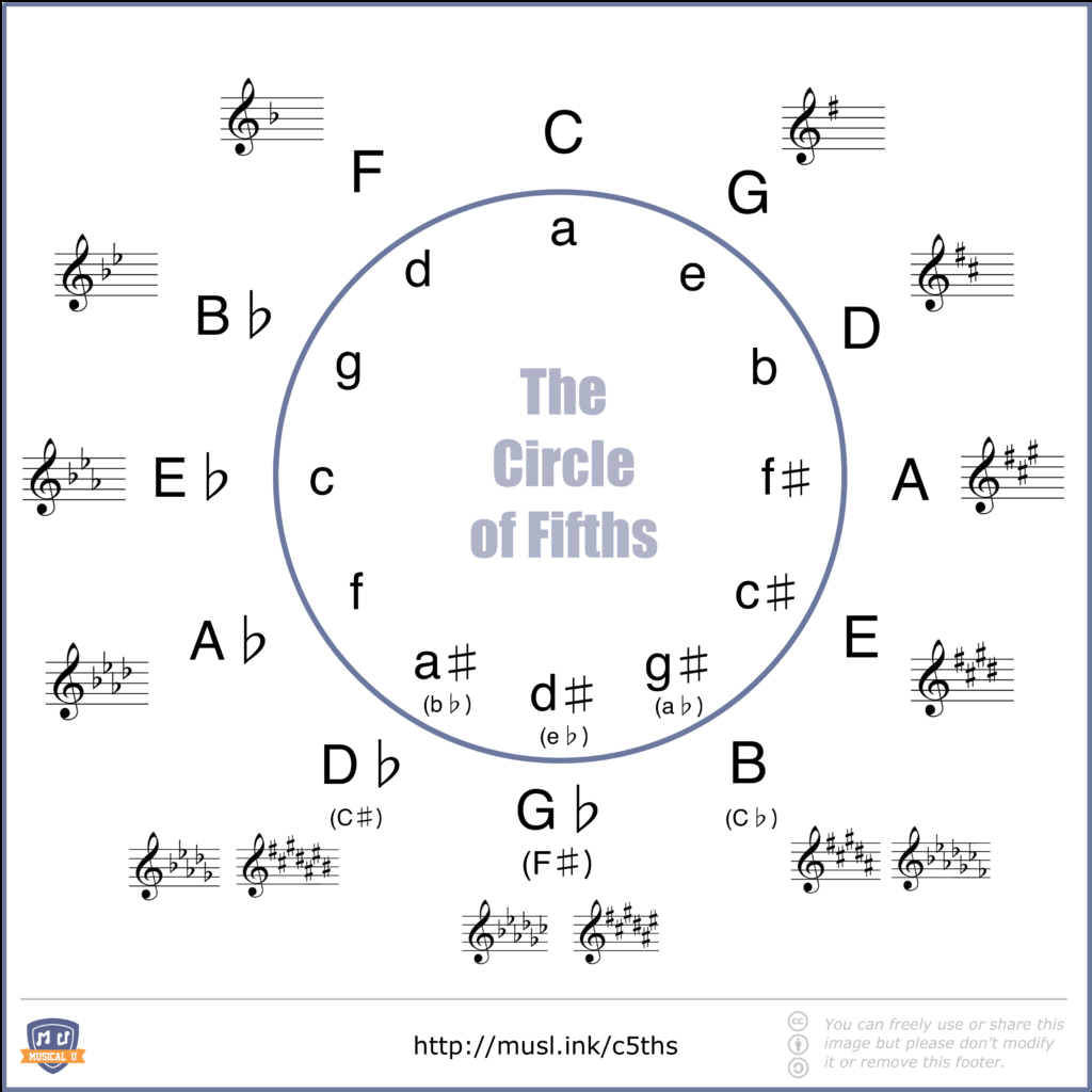 Four Chord Song Discovering Minor Chord Progressions Musical U