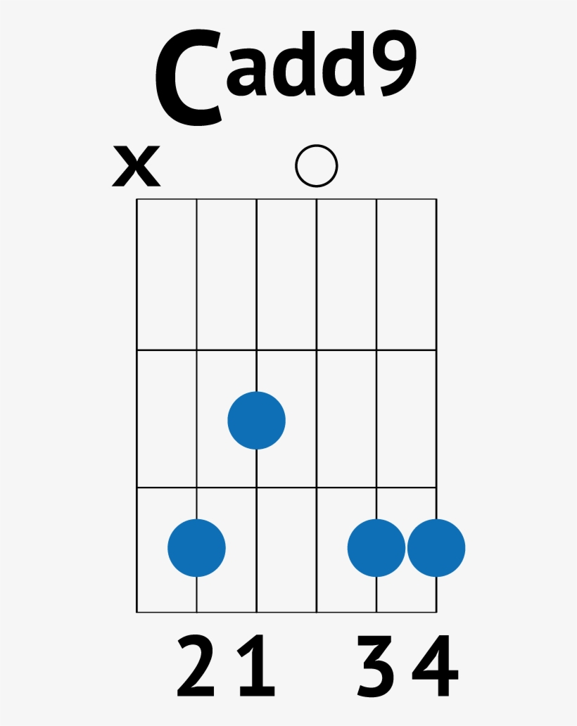 G Chord Guitar G Chord Guitar Cadd9 Chord Used In Many Pop Songs Chainsmokers