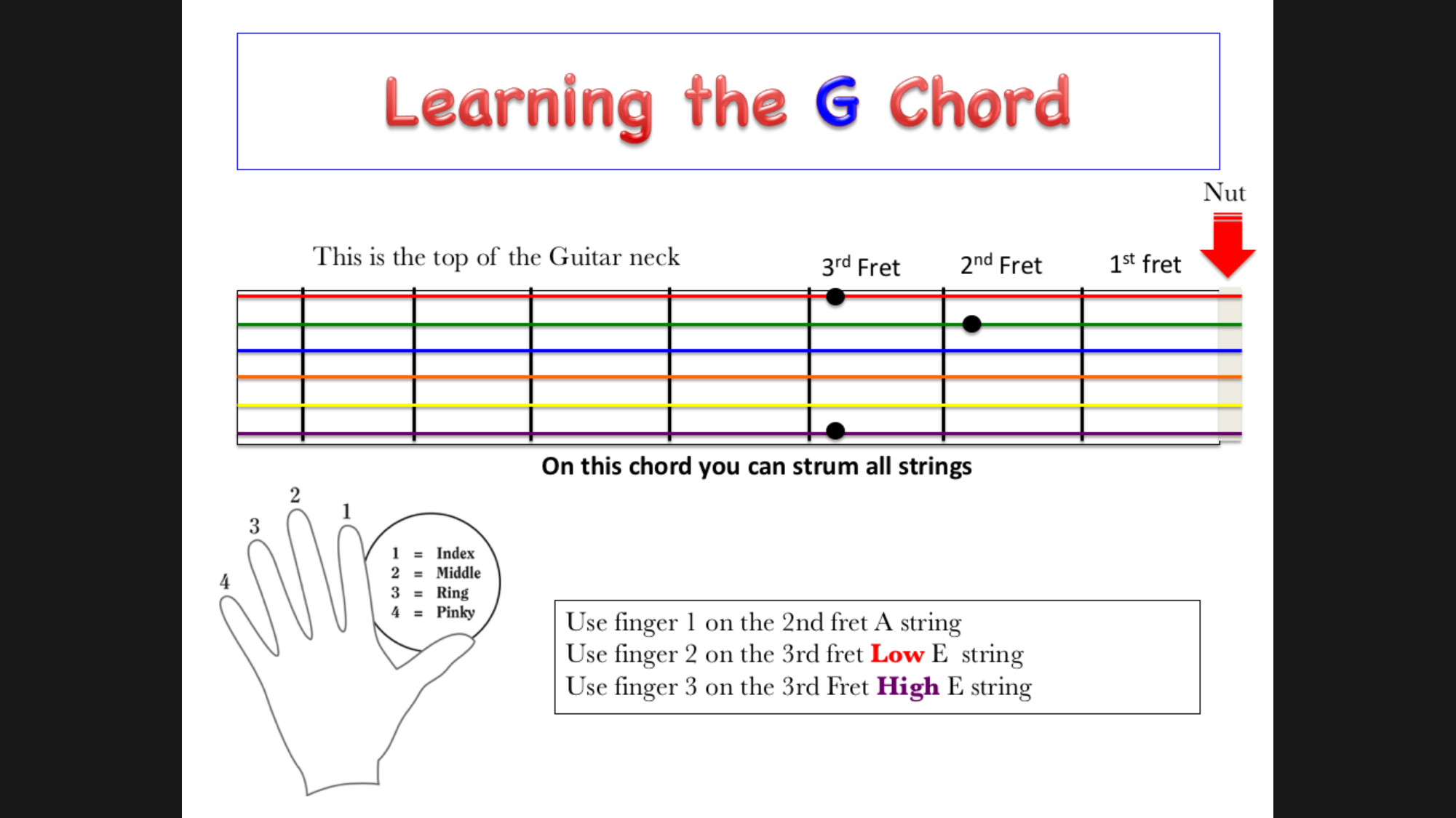 G Chord Guitar Learning The G Chord On The Acoustic Guitar Nashville Acoustic