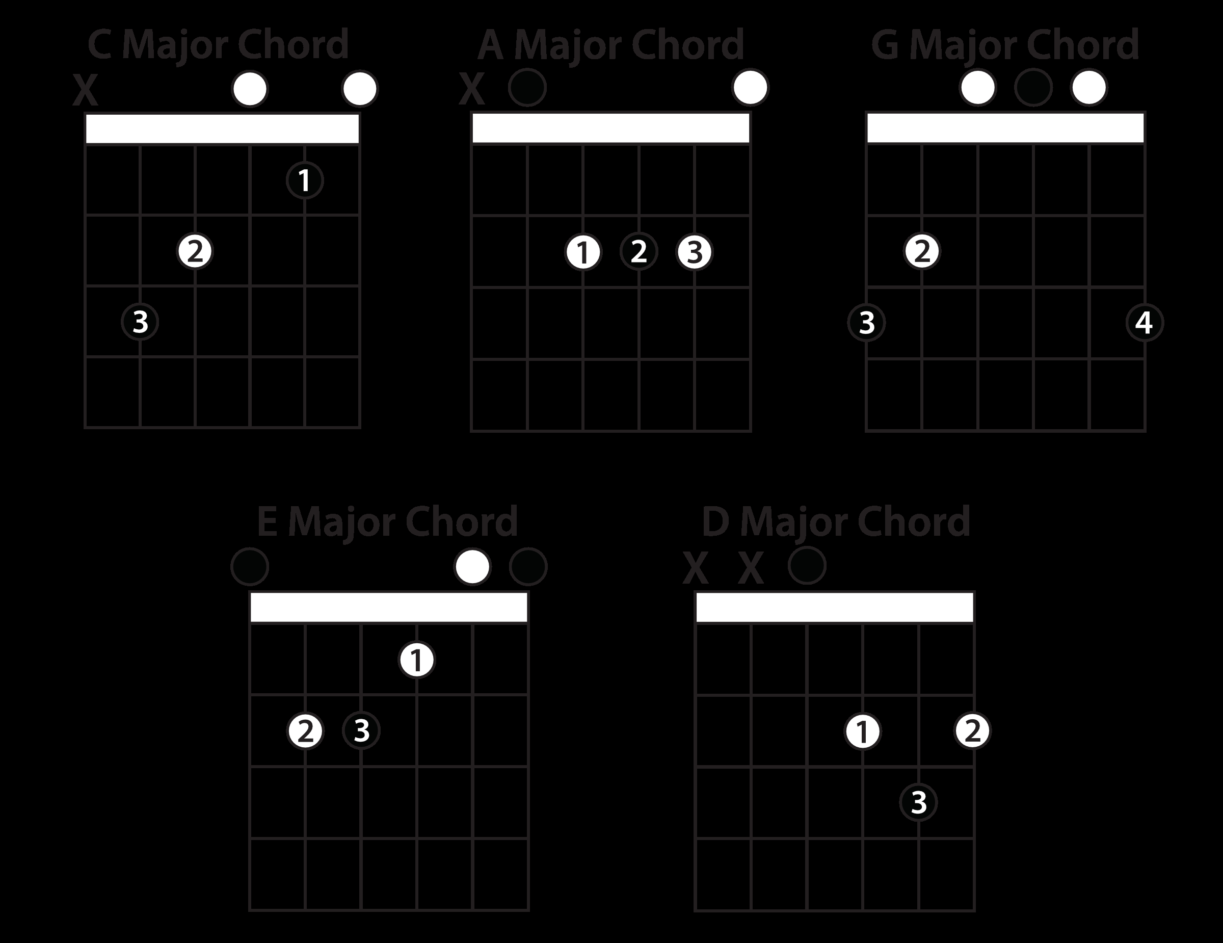 G Chord Guitar Understanding The Caged System Guitar Lesson