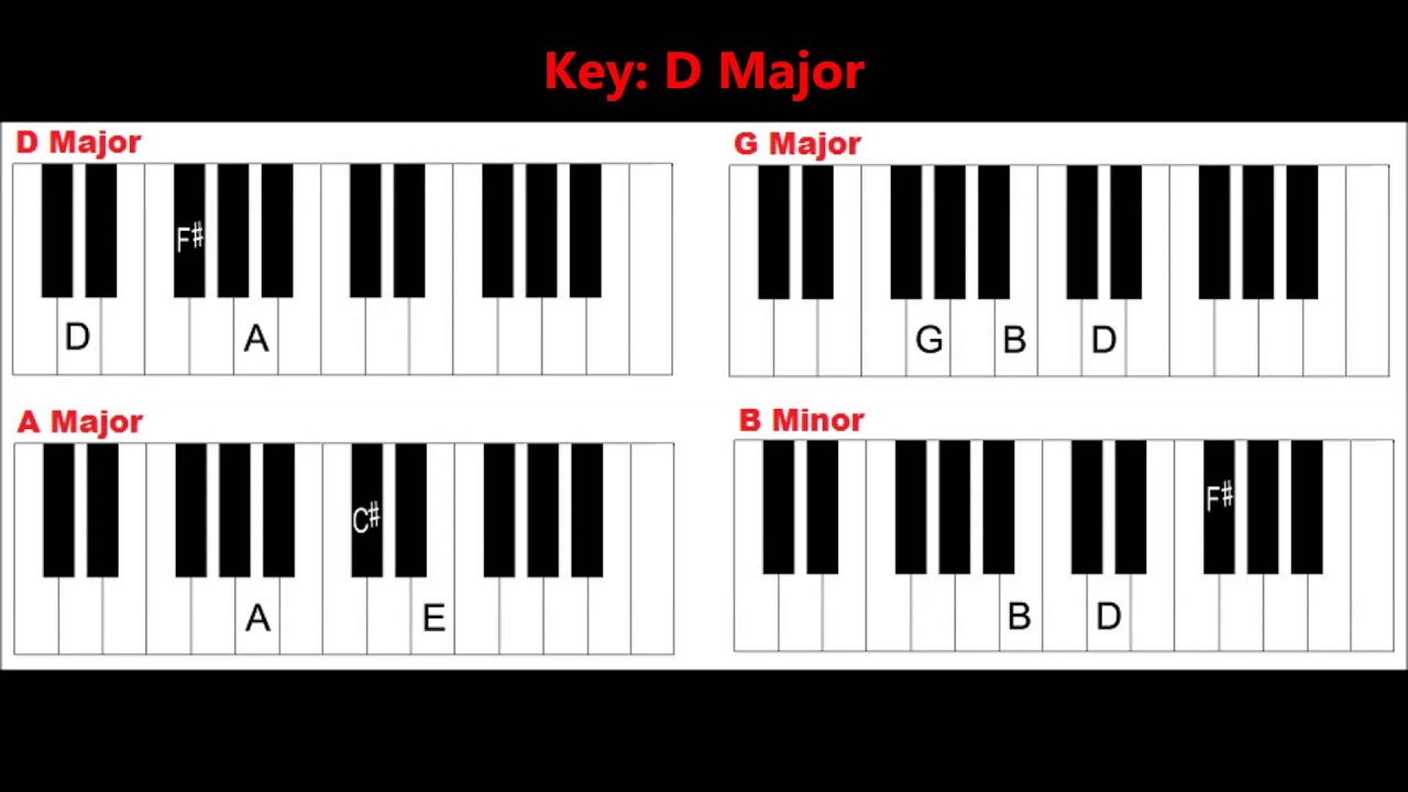 G Chord Piano Basic Piano Chords For Beginners Easy Piano Chords