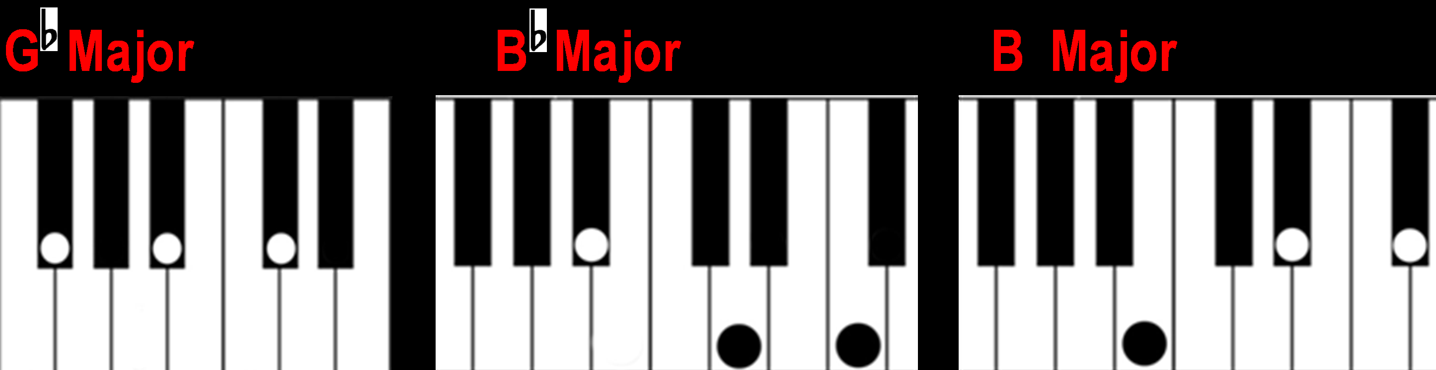 G Chord Piano Finding A Major Chord On The Piano