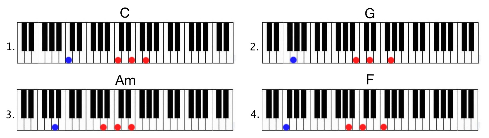 G Chord Piano Pentatonic Scale What Is It And How To Use It