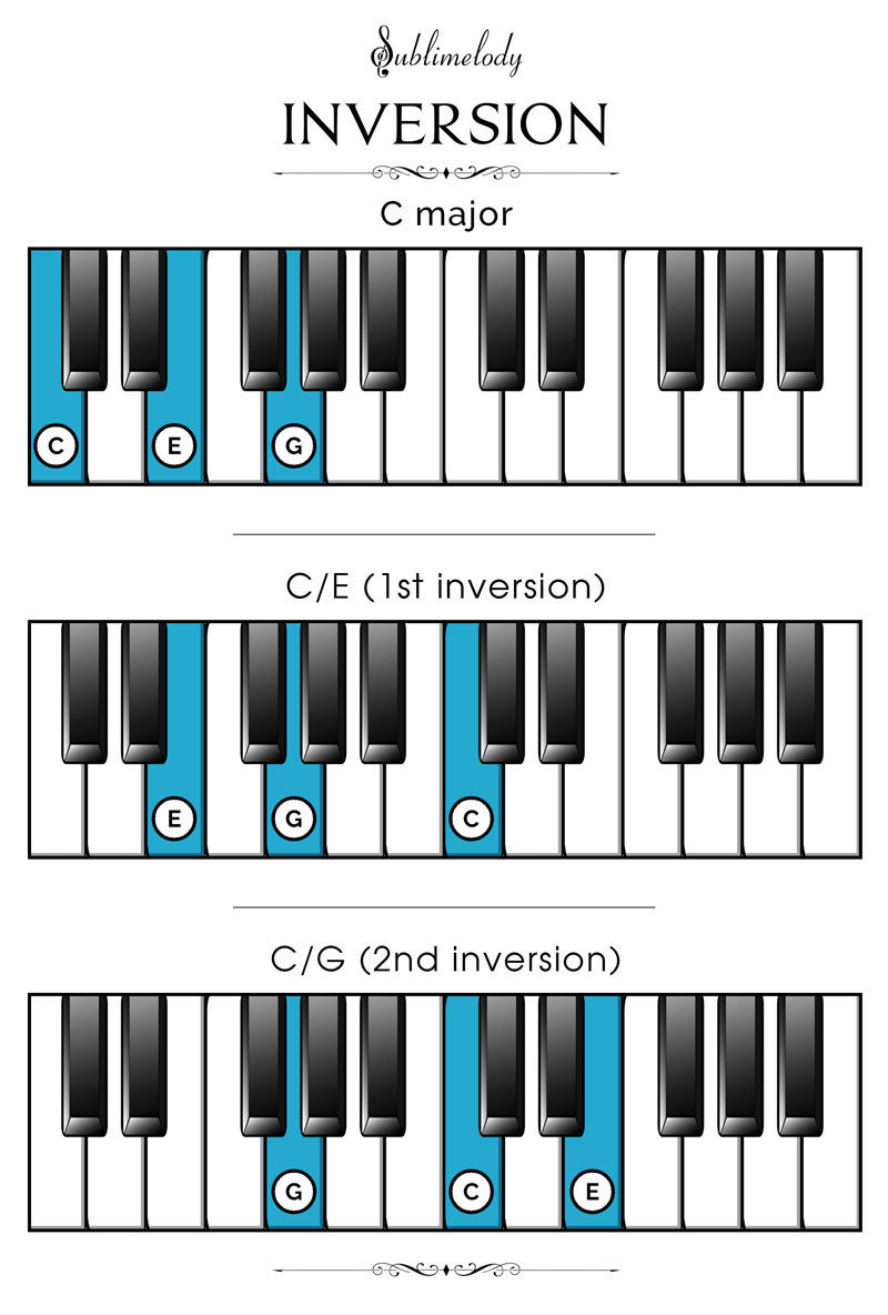 G Chord Piano Piano Chords The Definitive Guide 2018 Sublimelody