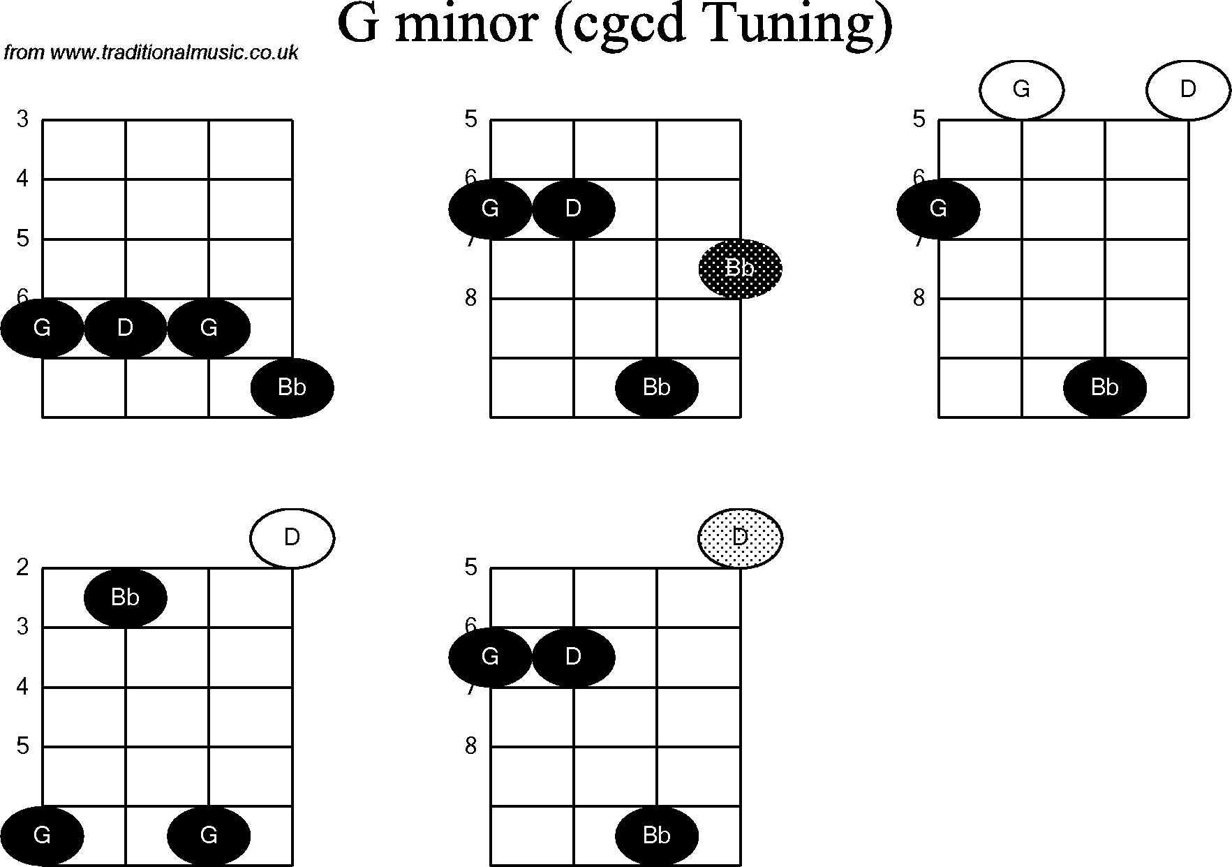 G Minor Chord Chord Diagrams For Banjodouble C G Minor