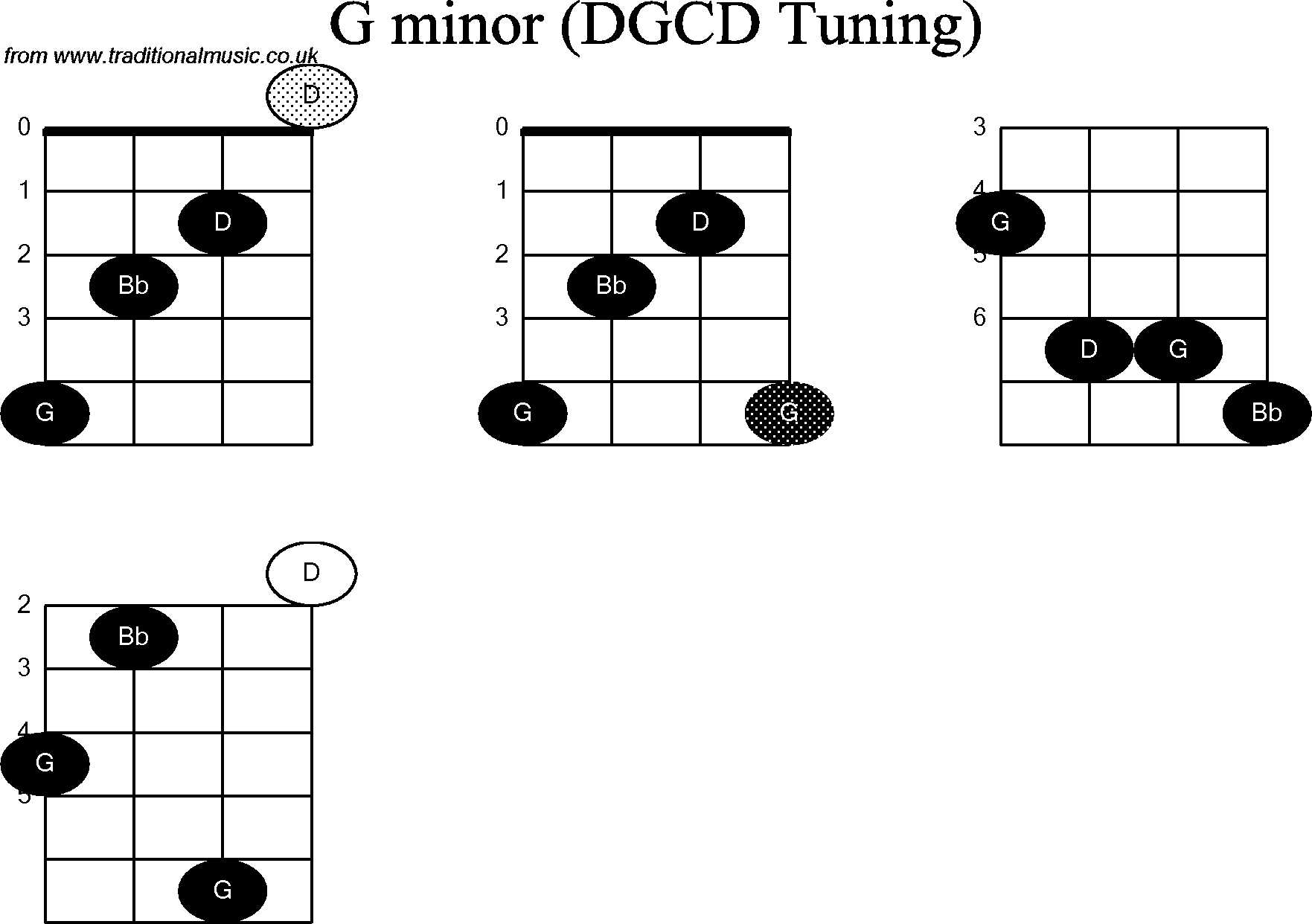 G Minor Chord Chord Diagrams For Banjog Modal G Minor