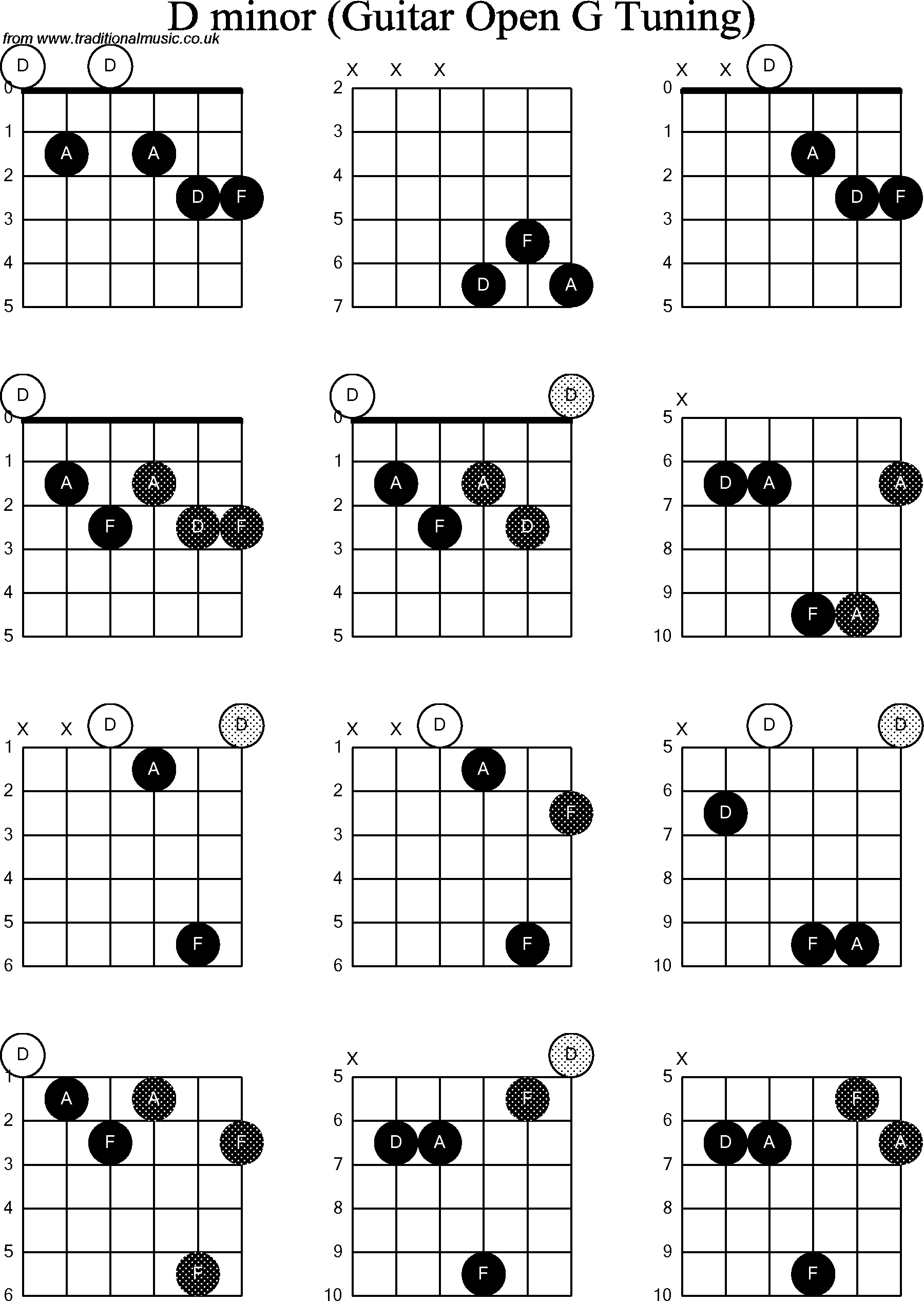 G Minor Chord Chord Diagrams For Dobro D Minor