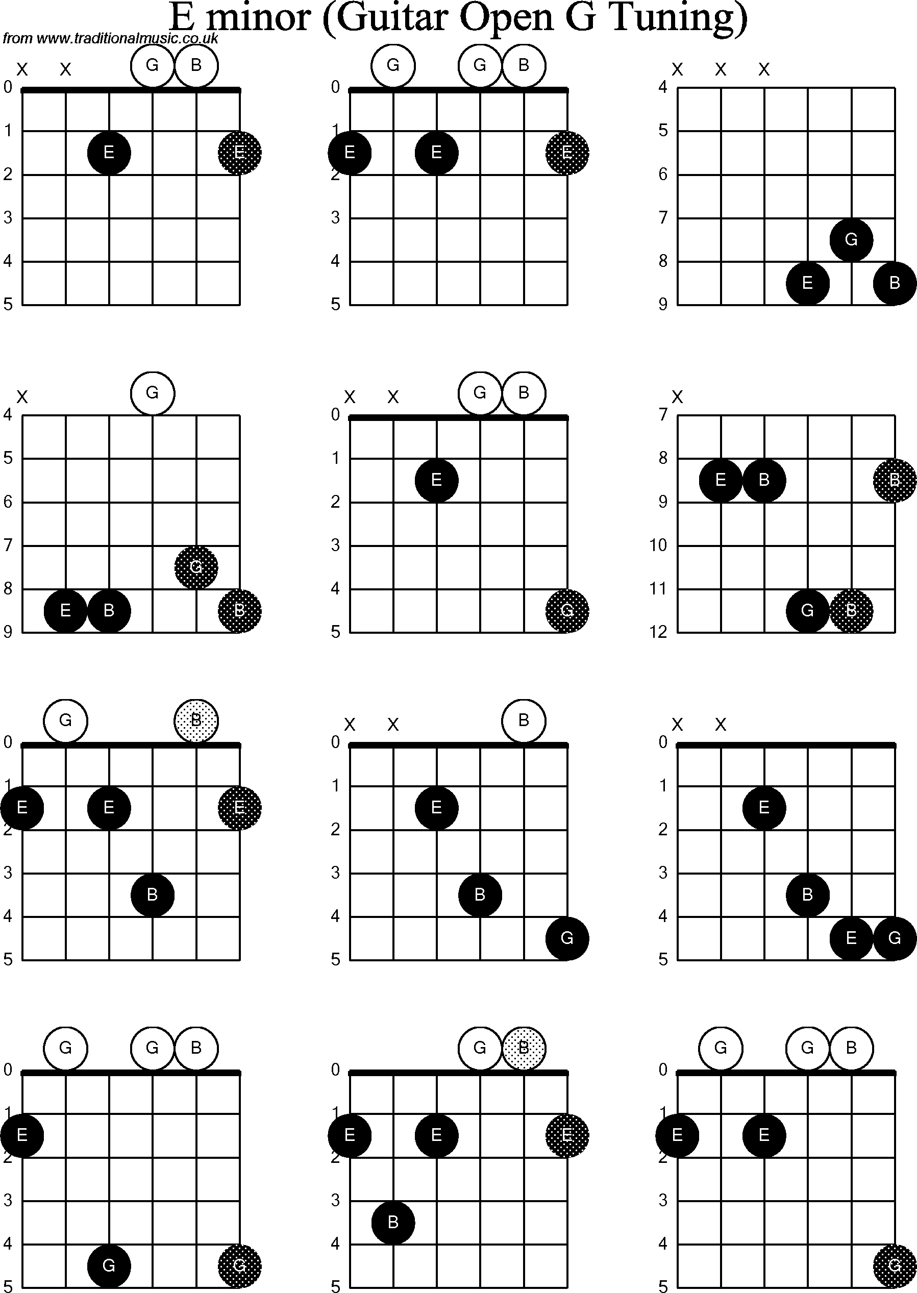 G Minor Chord Chord Diagrams For Dobro E Minor