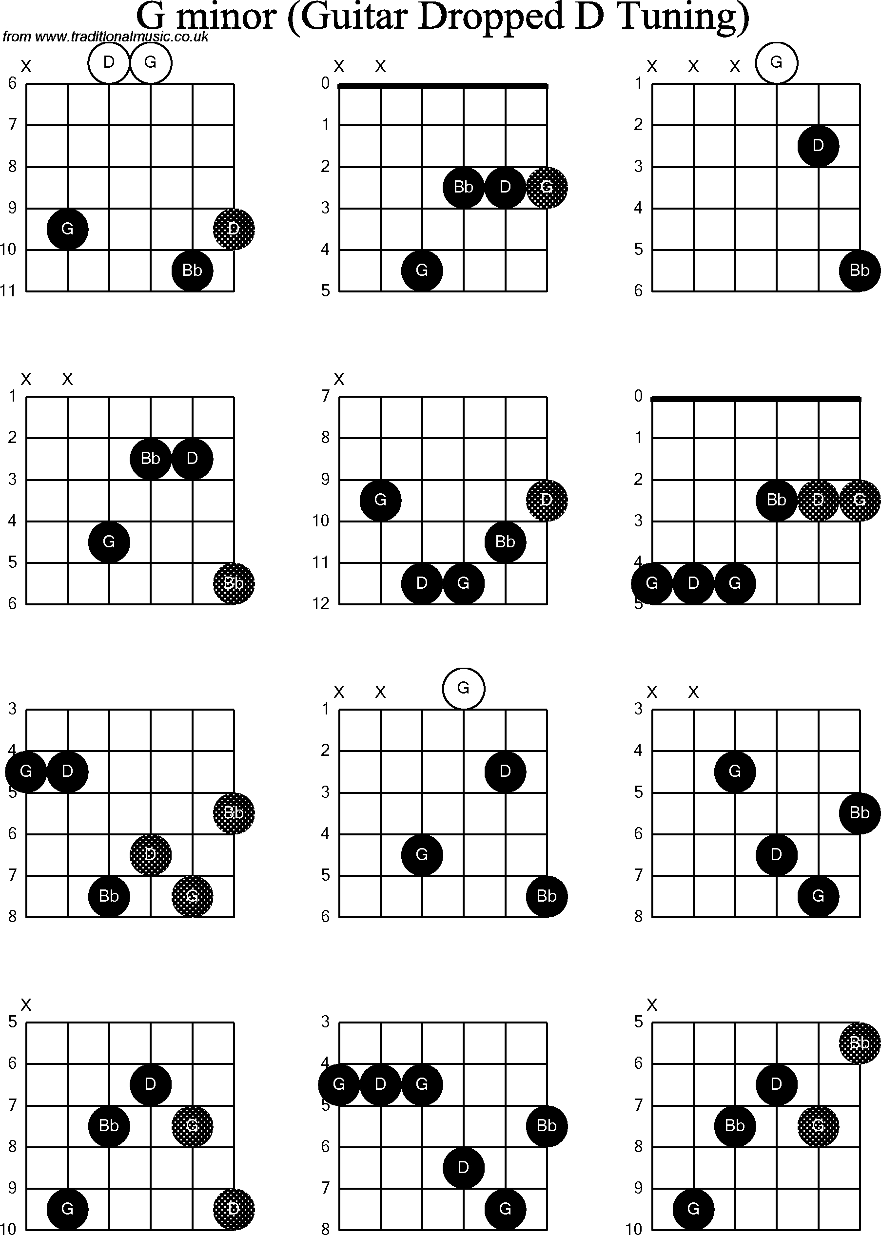 G Minor Chord Chord Diagrams For Dropped D Guitardadgbe G Minor