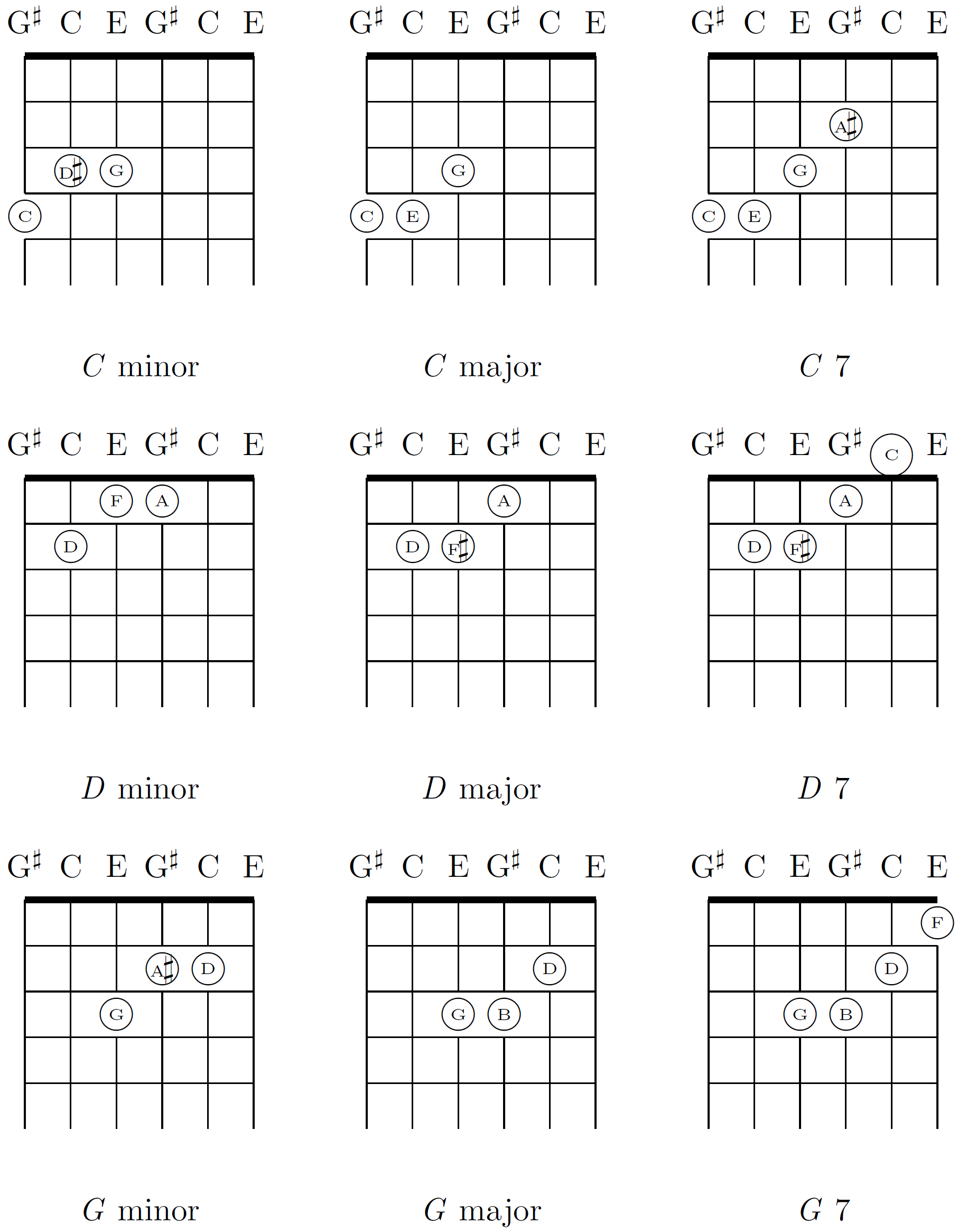 G Minor Chord Filechords In Major Thirds Tuning C D G Minor Major Dominant