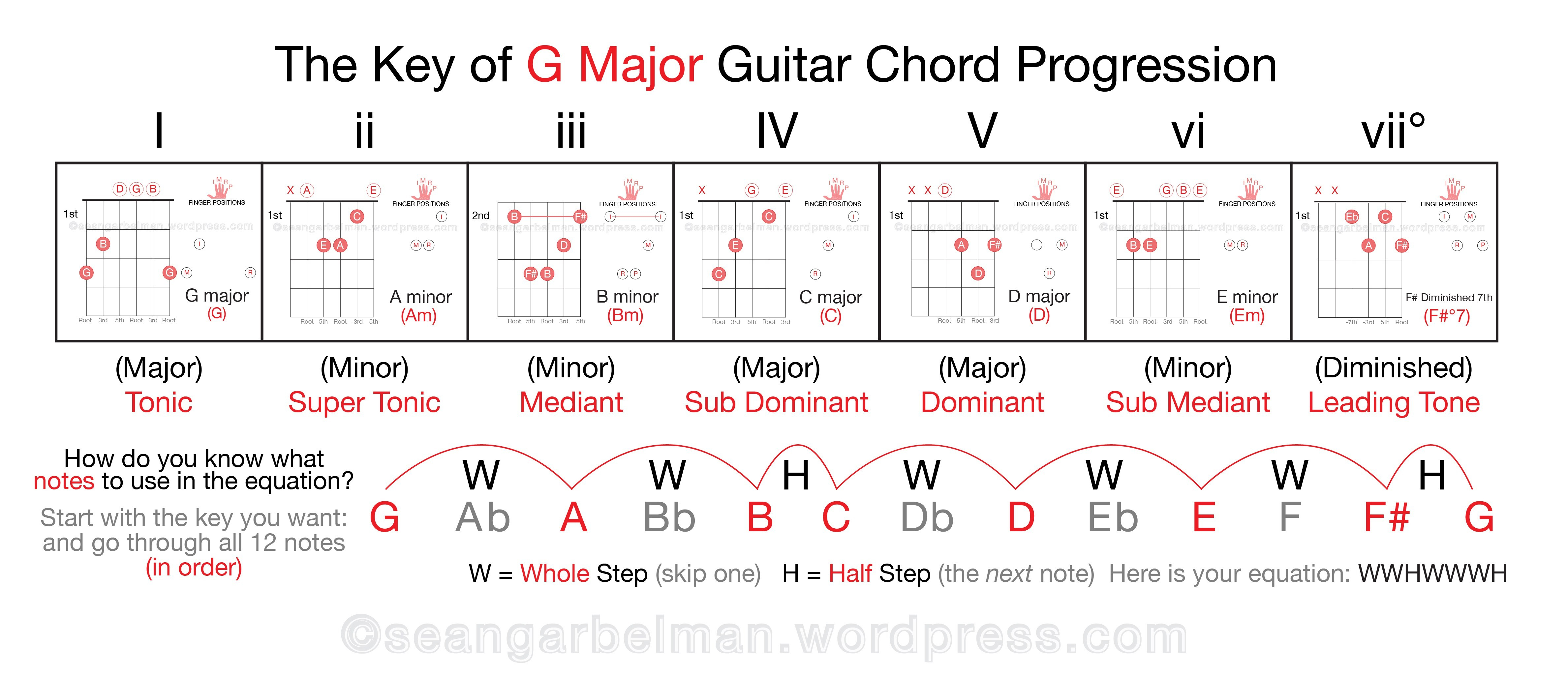 G Minor Chord G Minor Chord Progressions Accomplice Music