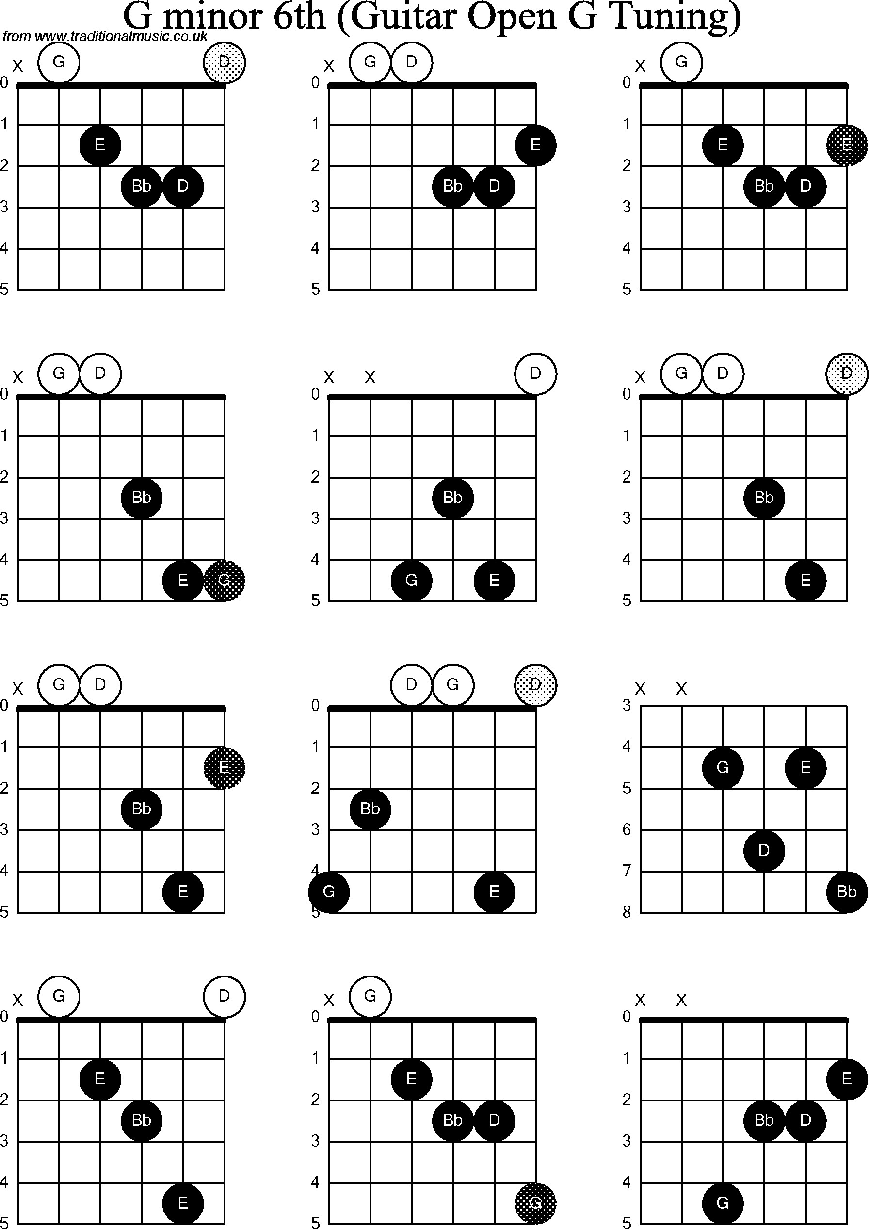 G Minor Chord Open G Minor Tuning Accomplice Music