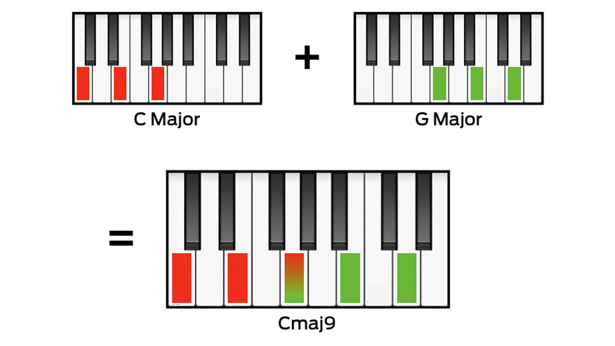 G# Piano Chord 10 Things That Every Music Producer Needs To Know About Chords