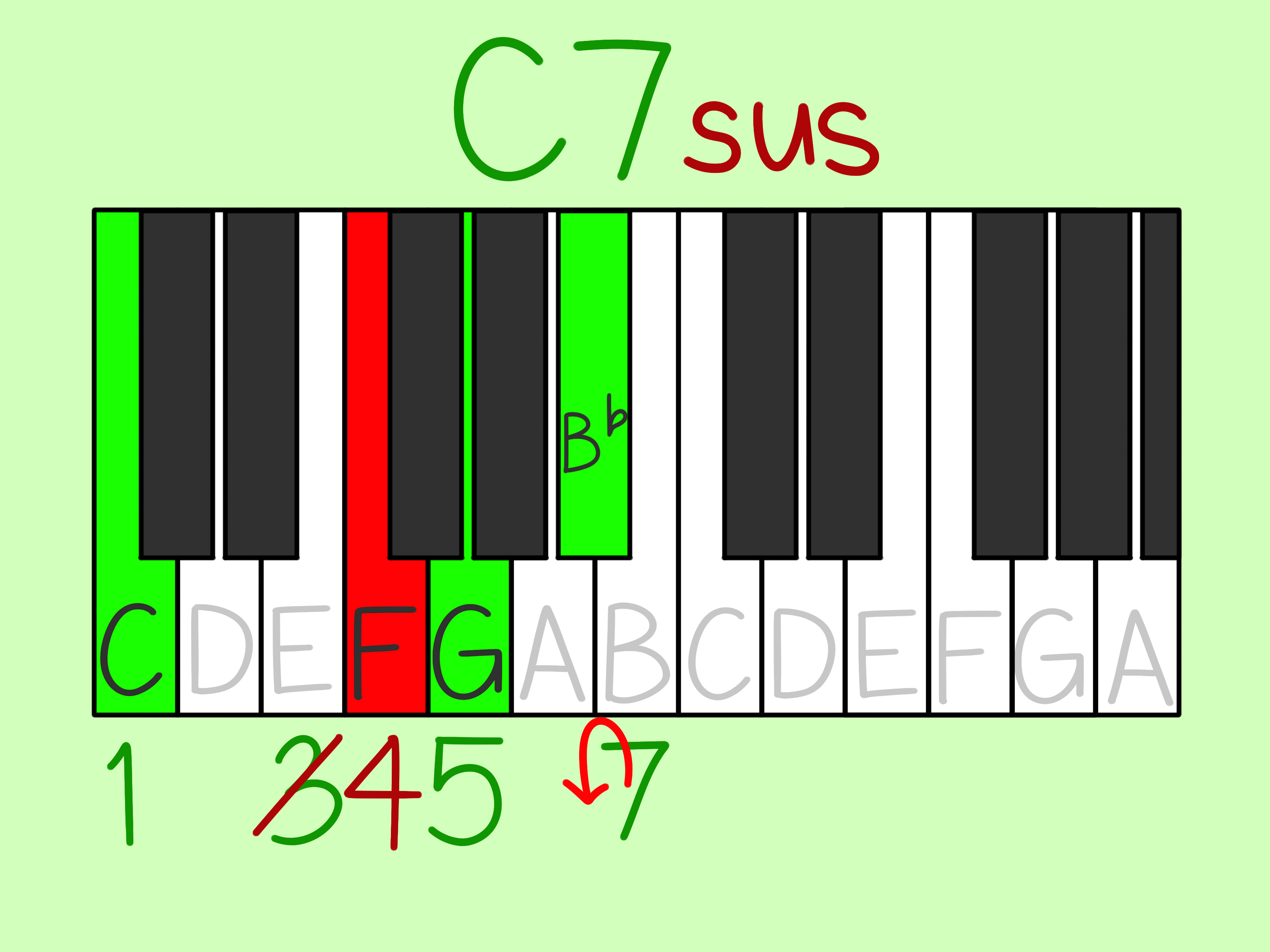 G# Piano Chord 3 Ways To Read Piano Chords Wikihow
