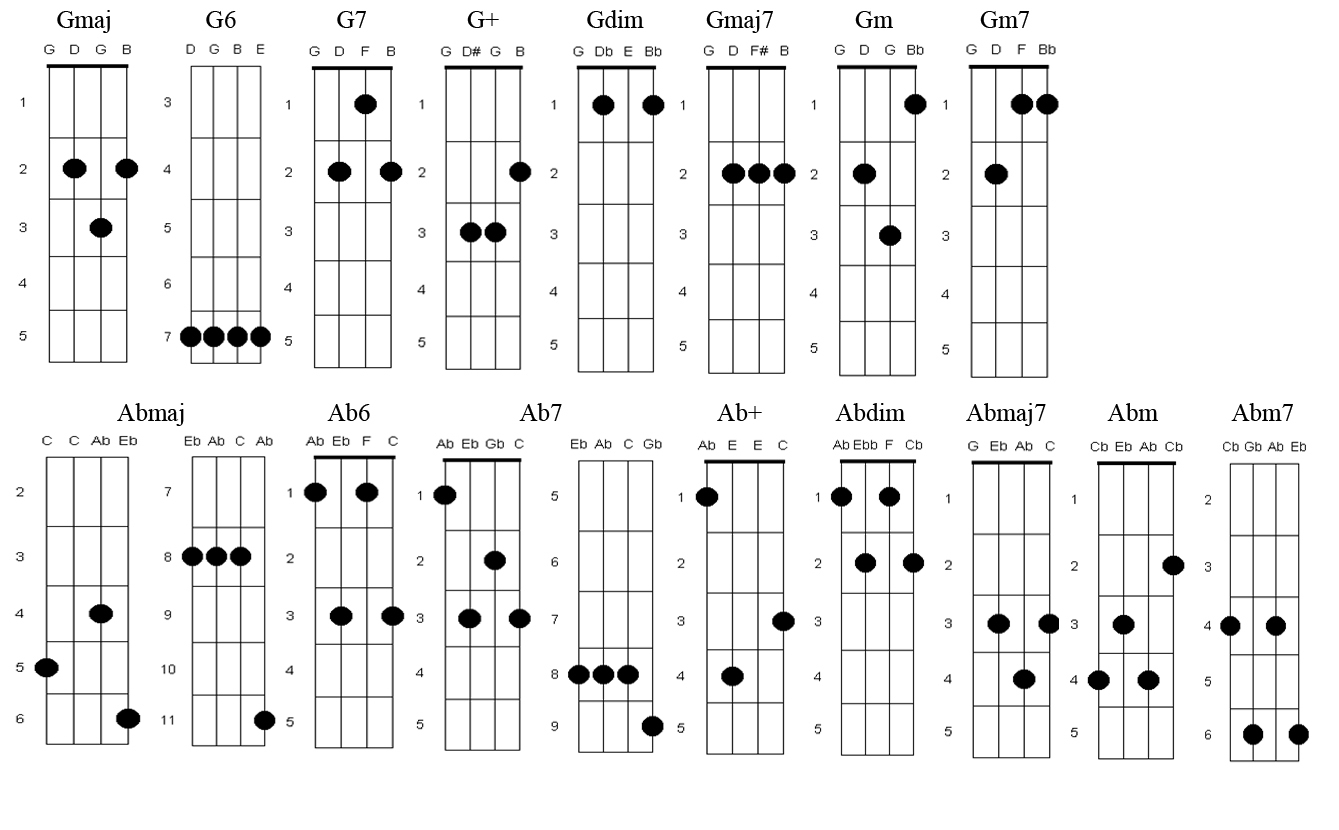 Hey Ya Chords Laura Lee And A Ukulele Chord Fingerings