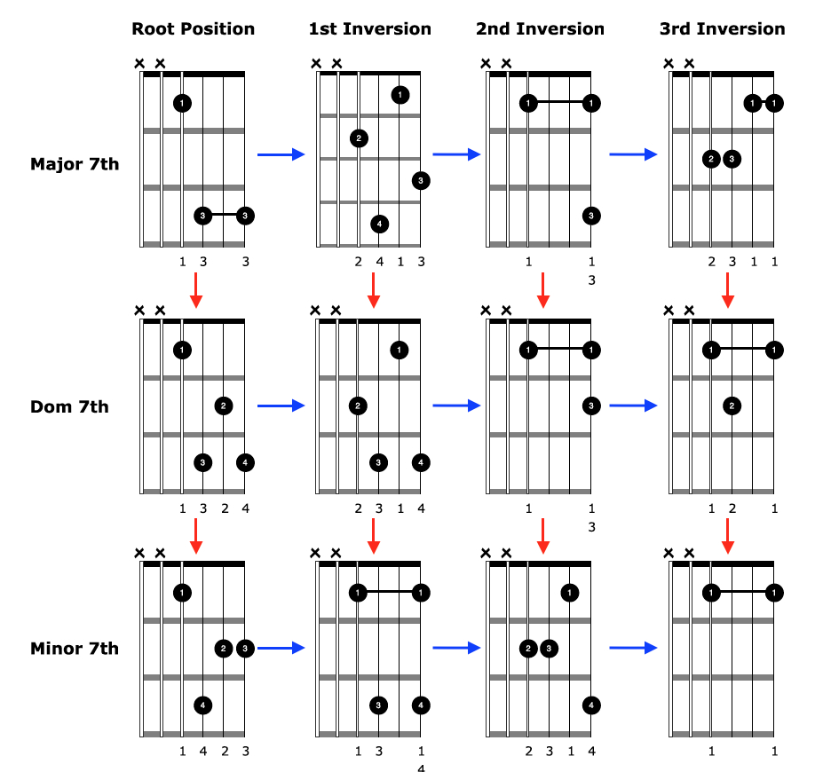 How To Play Guitar Chords Guitar Chords That Sound Advanced And Are Easy To Play Guitar