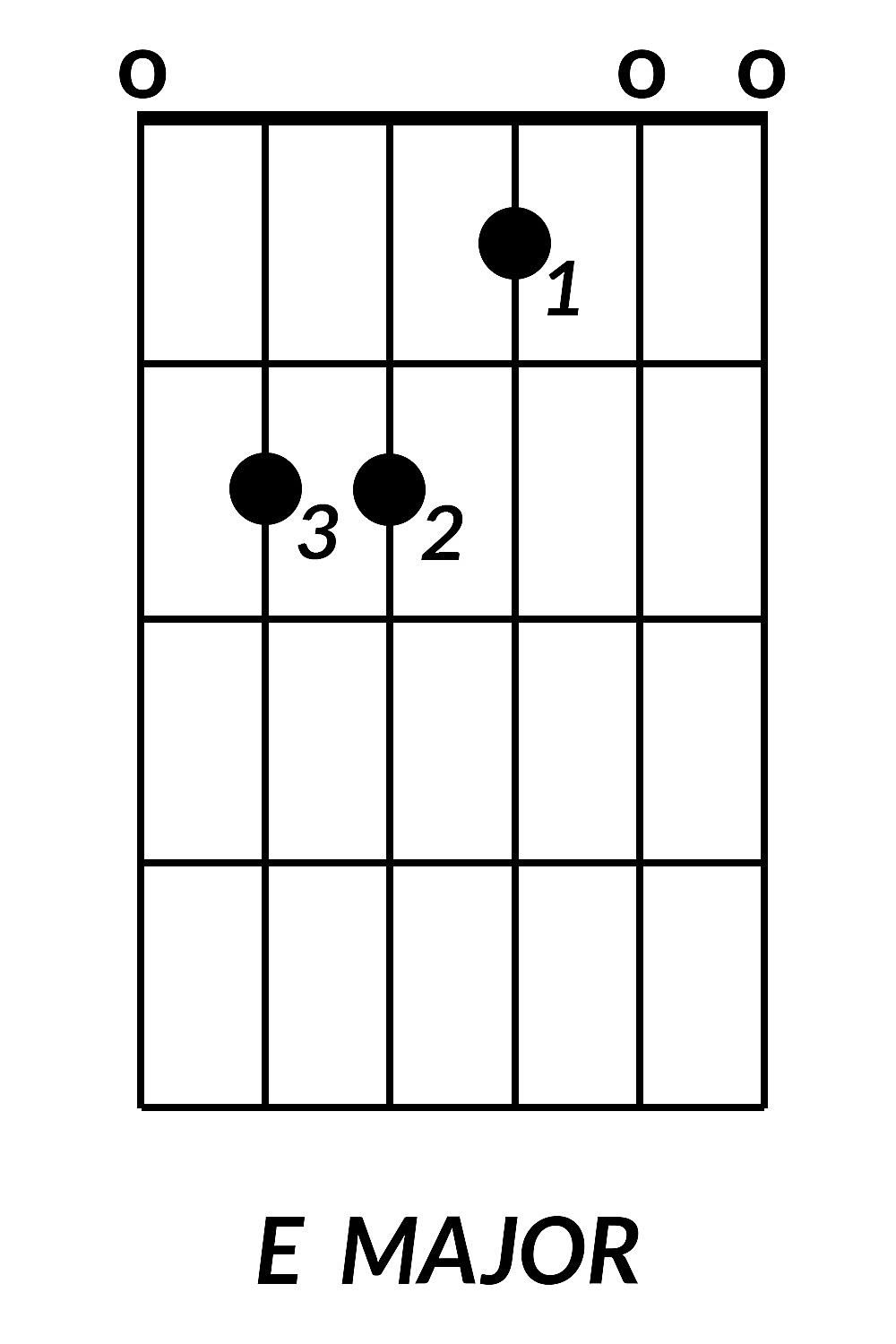 How To Play Guitar Chords How To Play Basic Guitar Chords For Beginners Yederberglauf