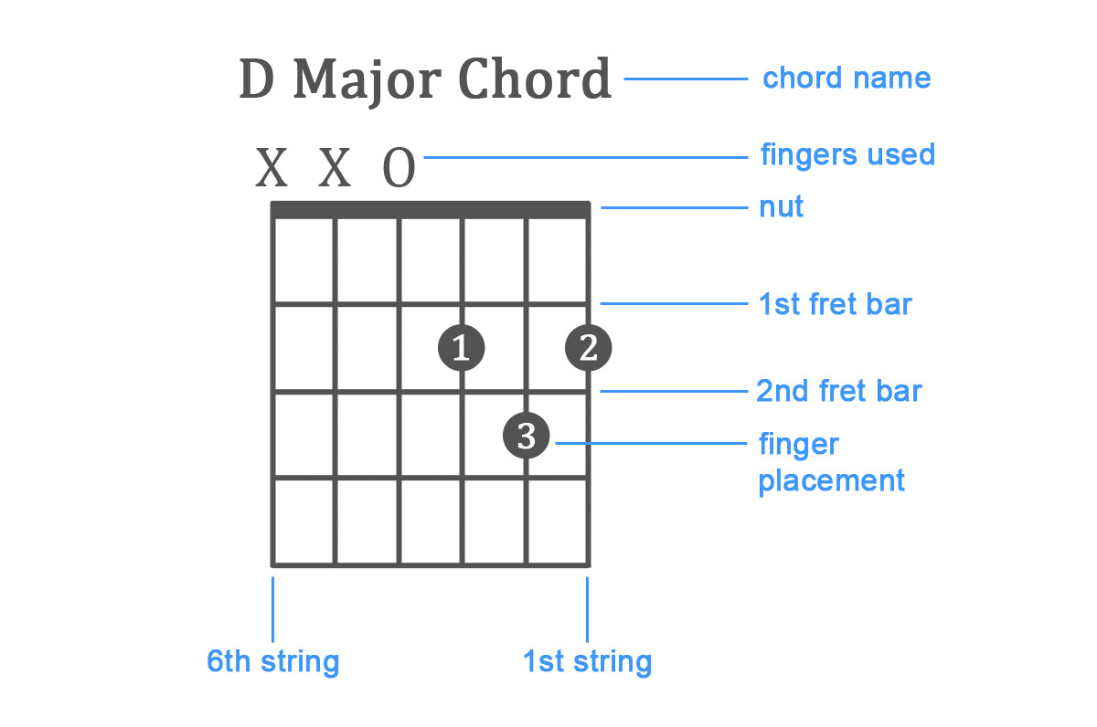 How To Play Guitar Chords How To Play Guitar Chords Examples For Beginners Lessons
