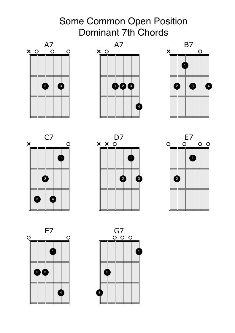 How To Play Guitar Chords Open Position 7th Chords Anyone Can Play Guitar