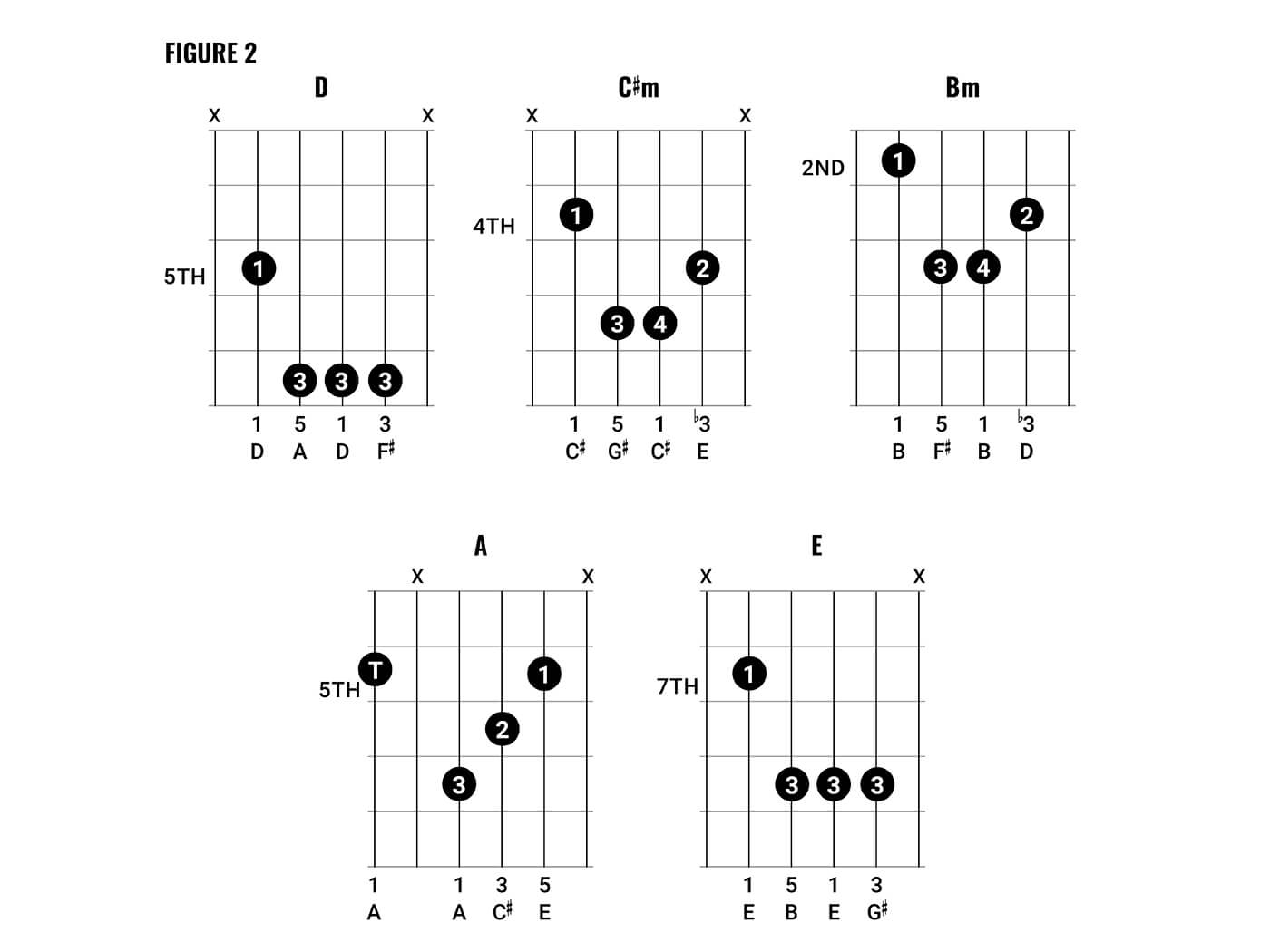 How To Save A Life Chords Chord Clinic How To Play Arctic Monkeys Style Chords Guitar
