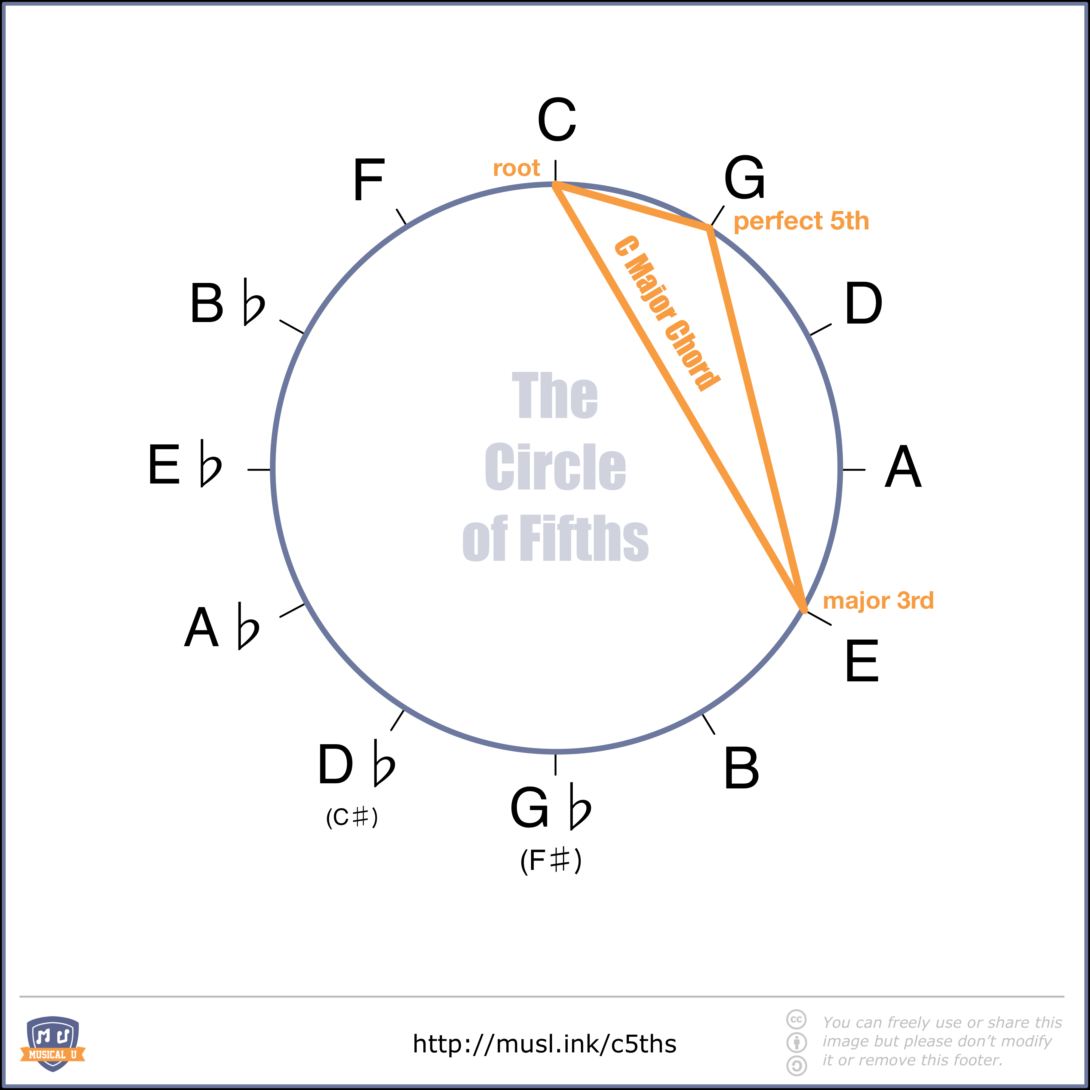 I Will Follow You Into The Dark Chords The Ultimate Guide To The Circle Of Fifths Musical U