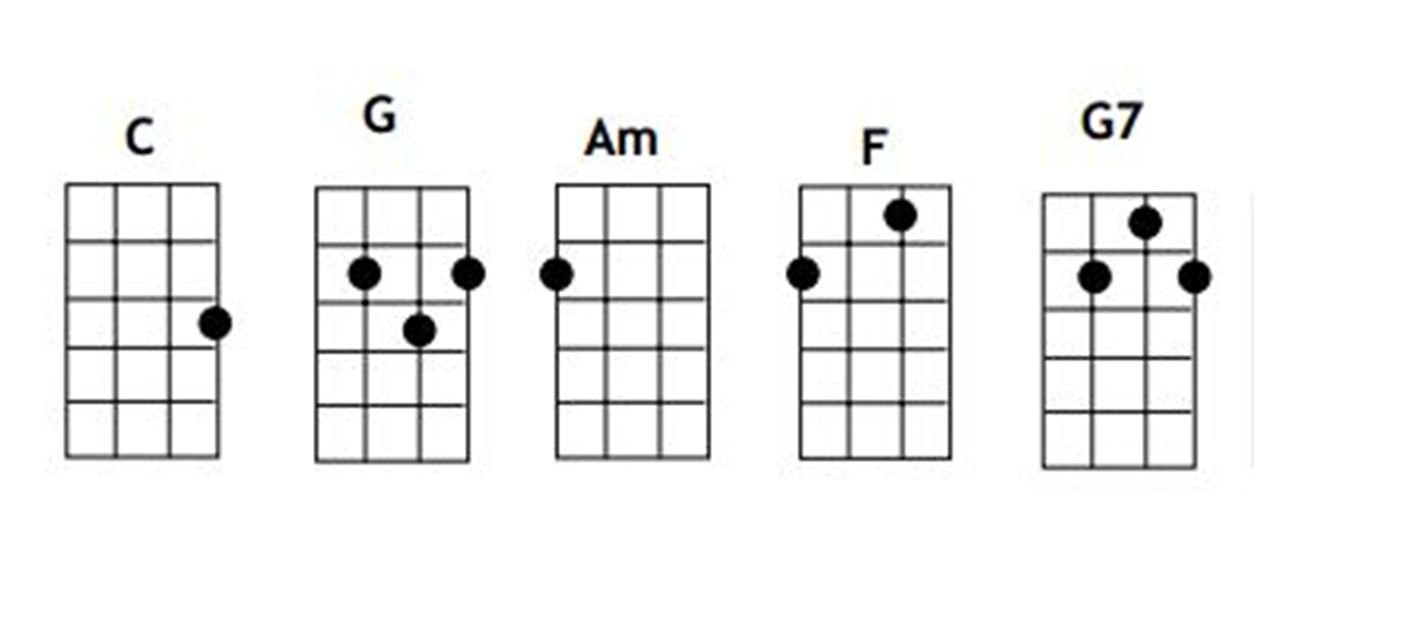 Im Yours Chords One Girl And Her Uke Im Yours Jason Mraz Simplified