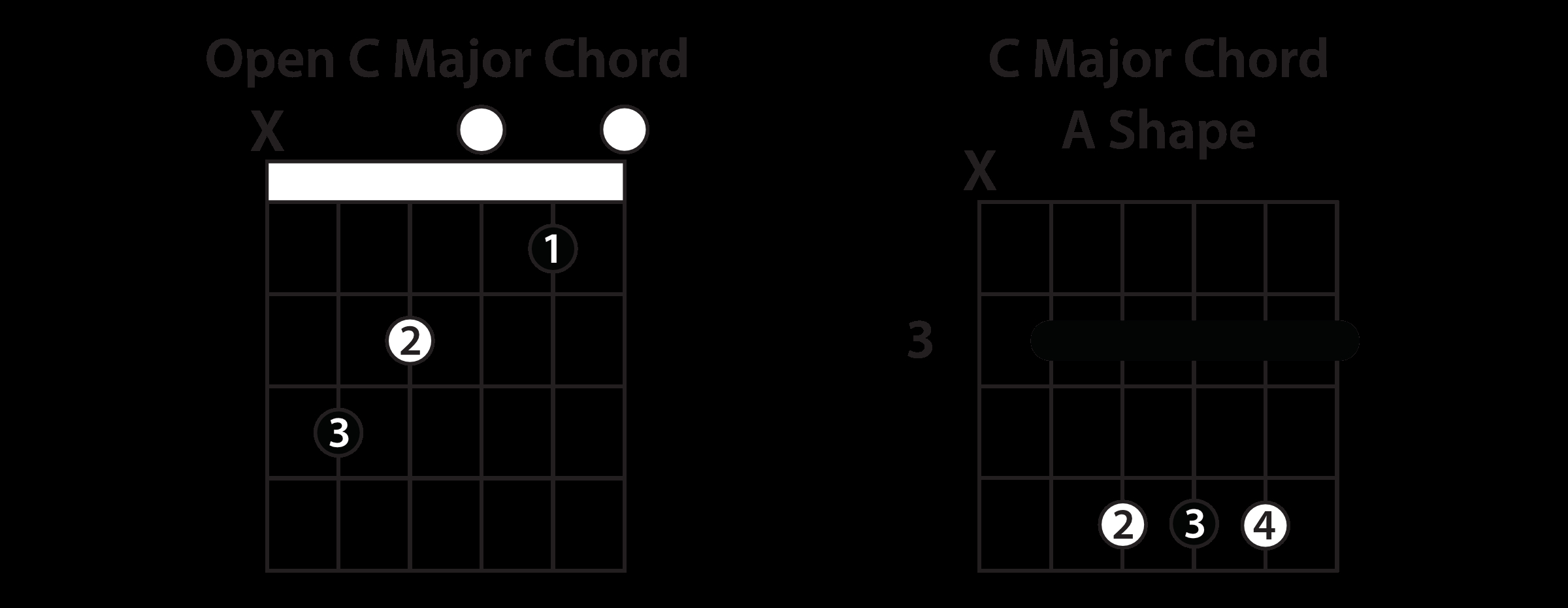 Into You Chords Understanding The Caged System Guitar Lesson
