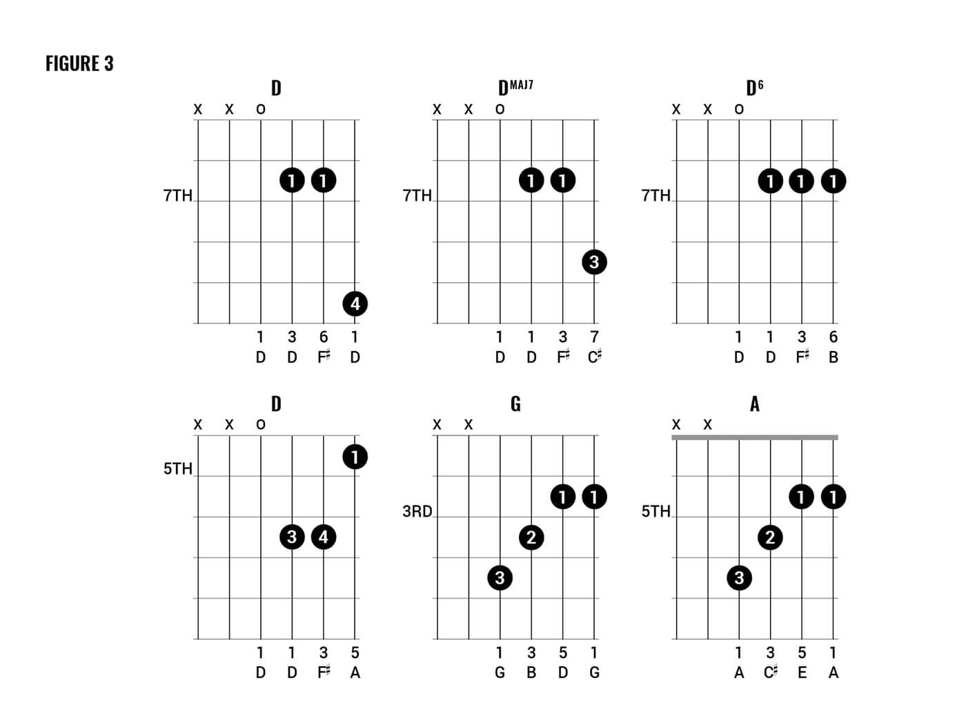 Just Be Held Chords Chord Clinic How To Play Queen Style Chords Part Two Guitar