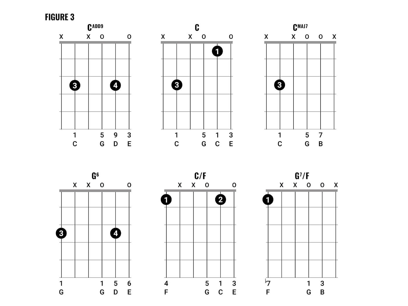 Just Be Held Chords How To Play Johnny Marr Style Chords Part Two Guitar All