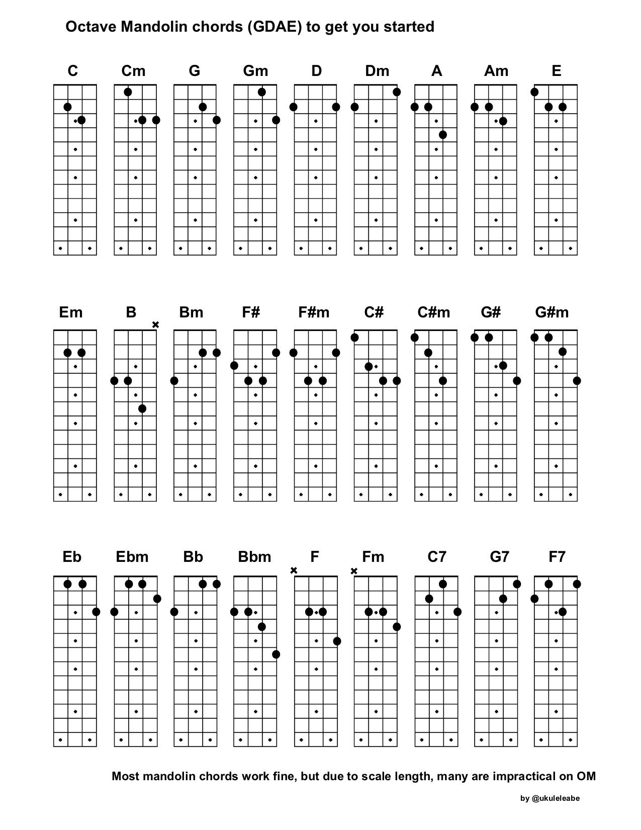 Mandolin Chord Chart I Made A Chord Chart For Octave Mandolin To Have A Quick Reference