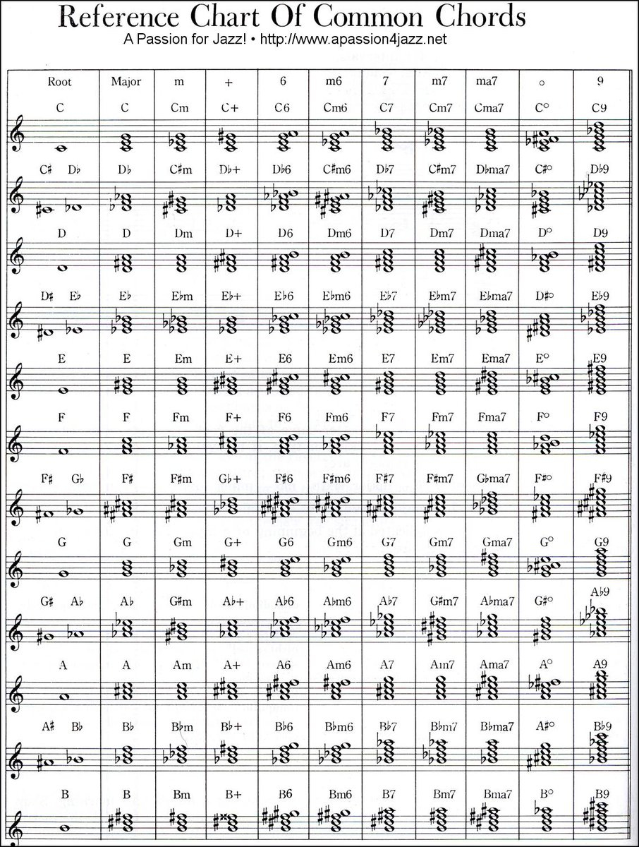 Piano Chords Chart A Passion For Jazz On Twitter Piano Chords Chart In 12 Keys