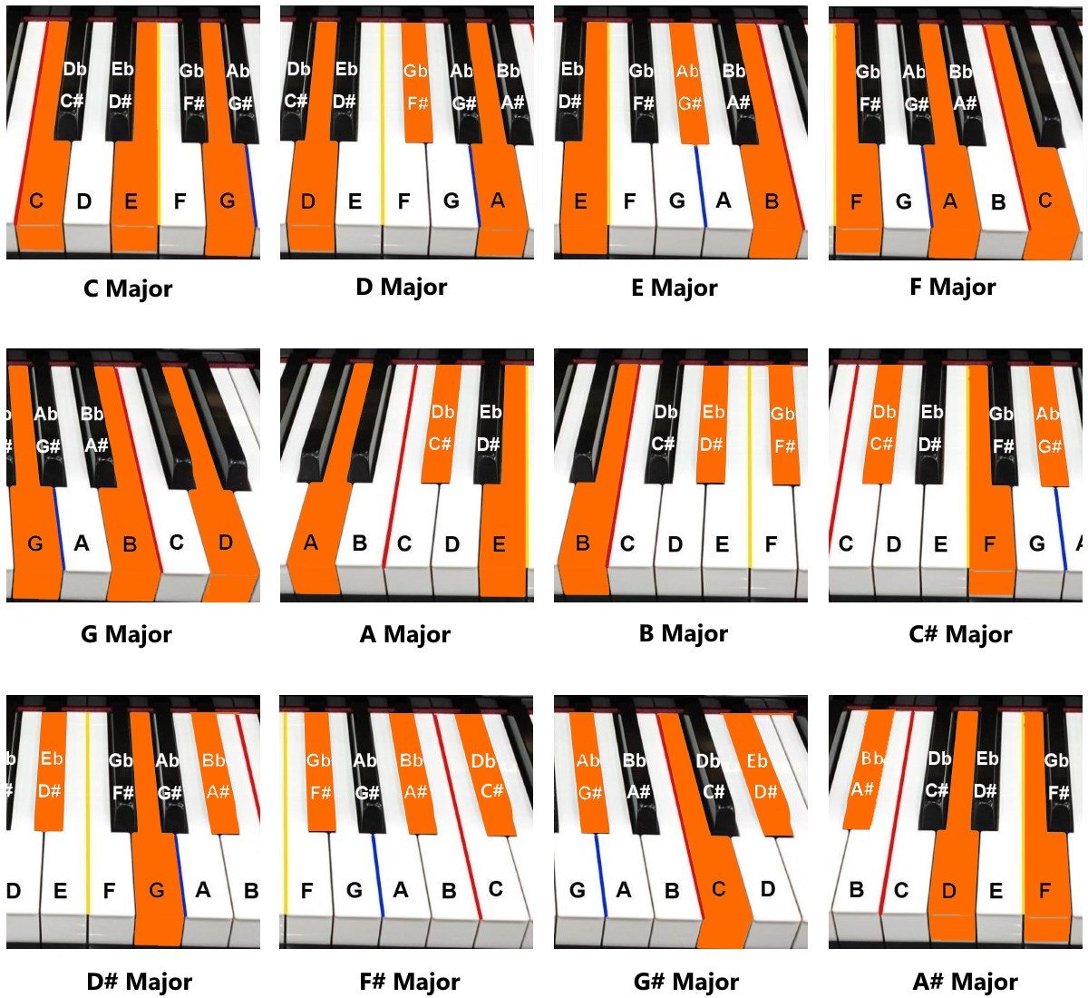 Piano Chords Chart Piano Chords Piano Tutorials For Beginners