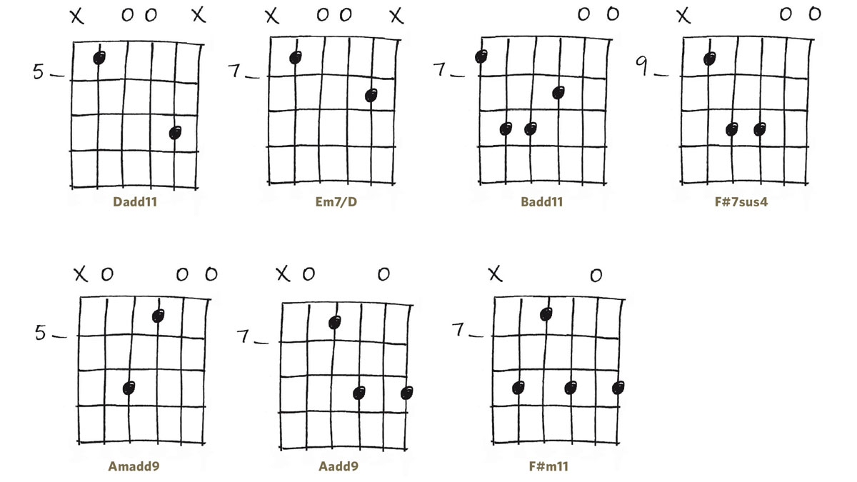 Pumped Up Kicks Chords Foster The People Pumped Up Kicks Fingerstyle