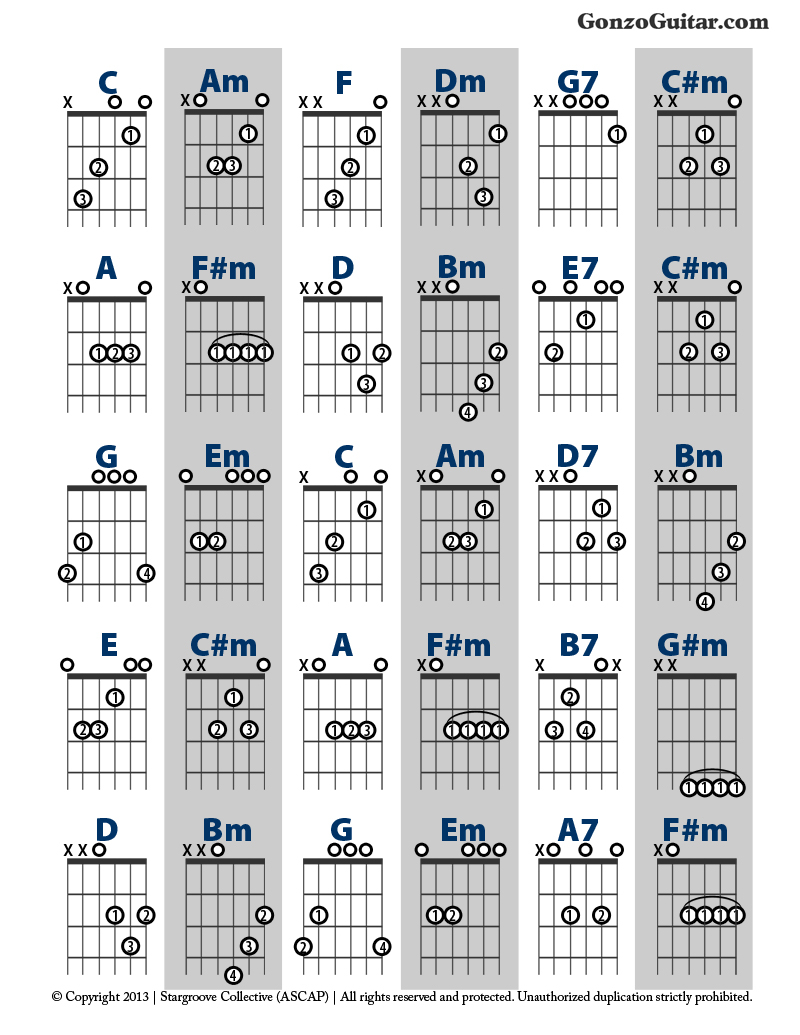 Say Something Chords Build Chords From Scales Guitar Lesson Michael George Gonzalez