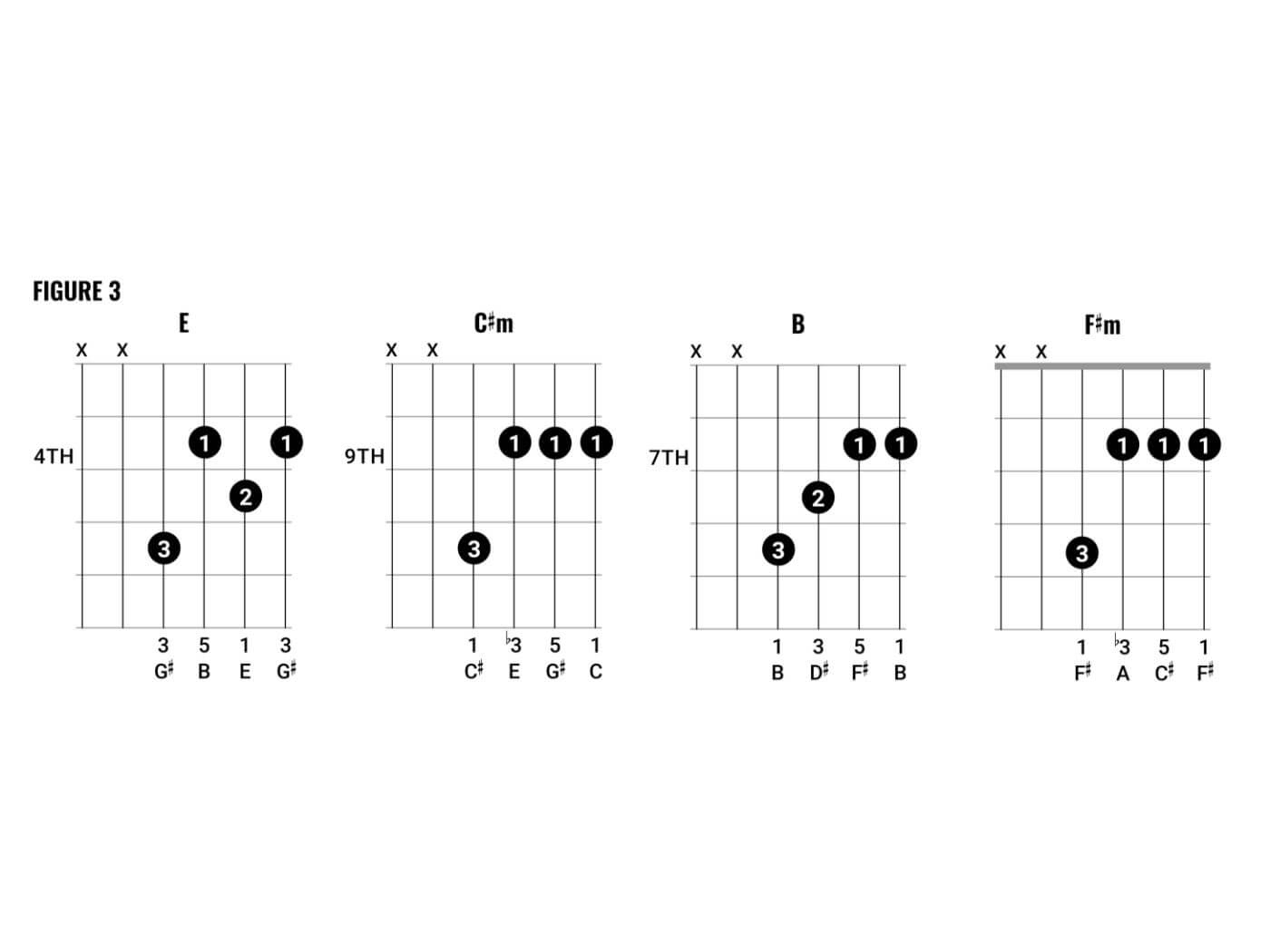 The Weight Chords Chord Clinic How To Play Arctic Monkeys Style Chords Guitar