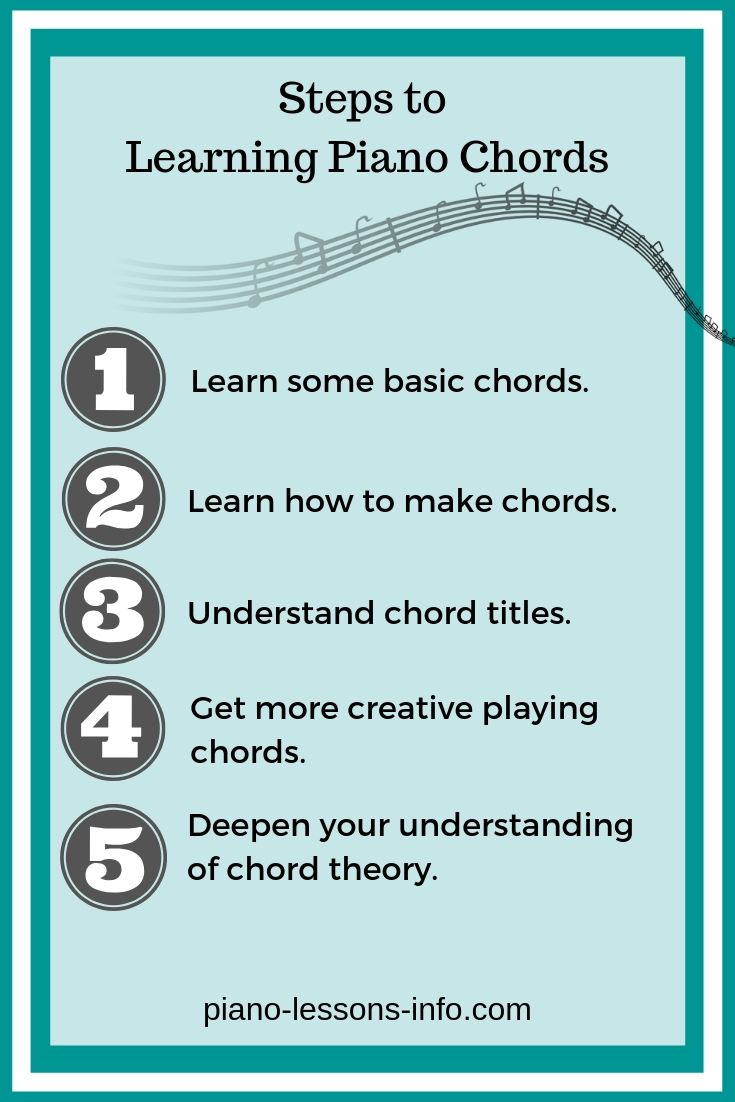 This Is Gospel Chords Learning Piano Chords