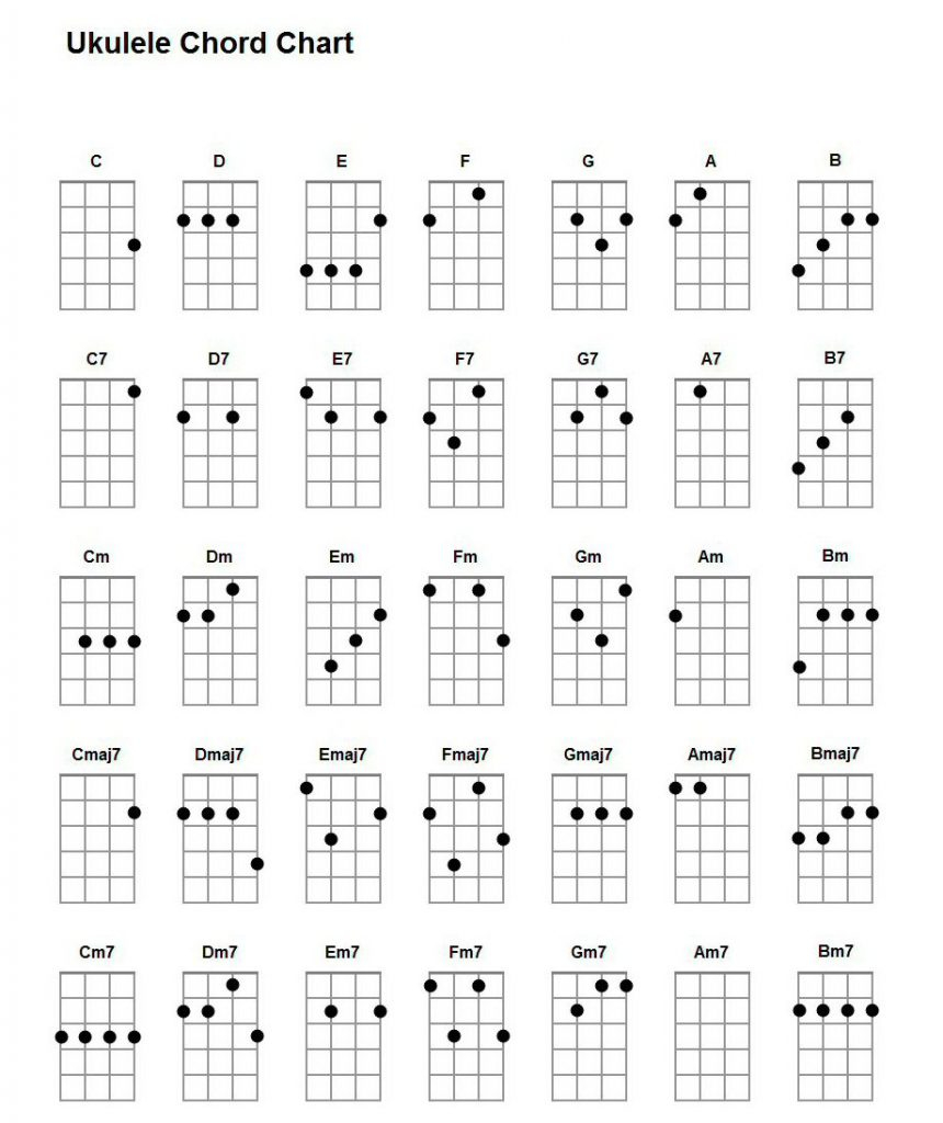 Ukulele Chord Chart Basic Ukulele Chords For Beginners Ukulelemad