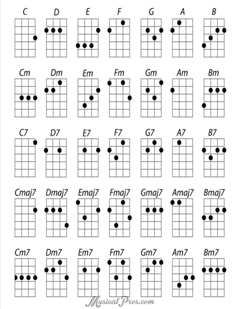 Ukulele Chord Chart Best Chord Sites For Ukulele Musical Pros