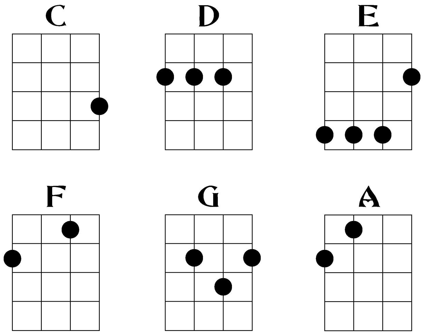 Ukulele Chord Chart Ukulele Chords How To Play Ukulele Austin Bazaar Music