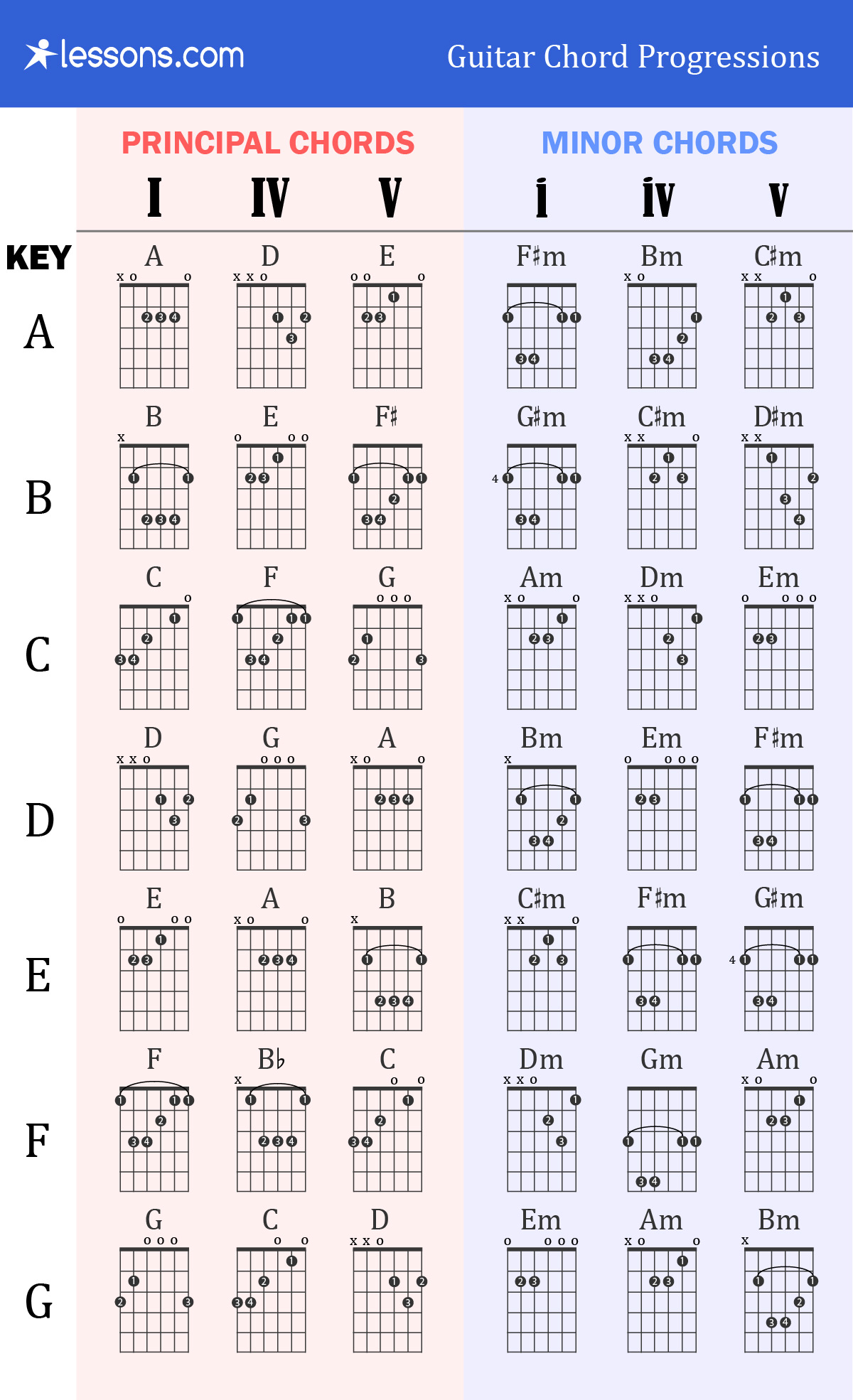 What Are You Listening To Chords The 3 Best Guitar Chord Progressions Charts Examples Lessons