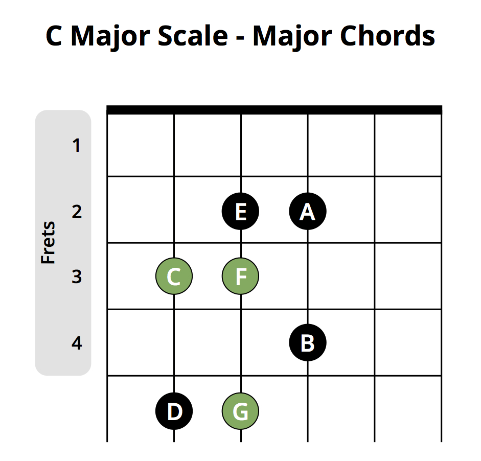 What Is A Chord Most Popular Beginner Guitar Chords Chart Musician Tuts