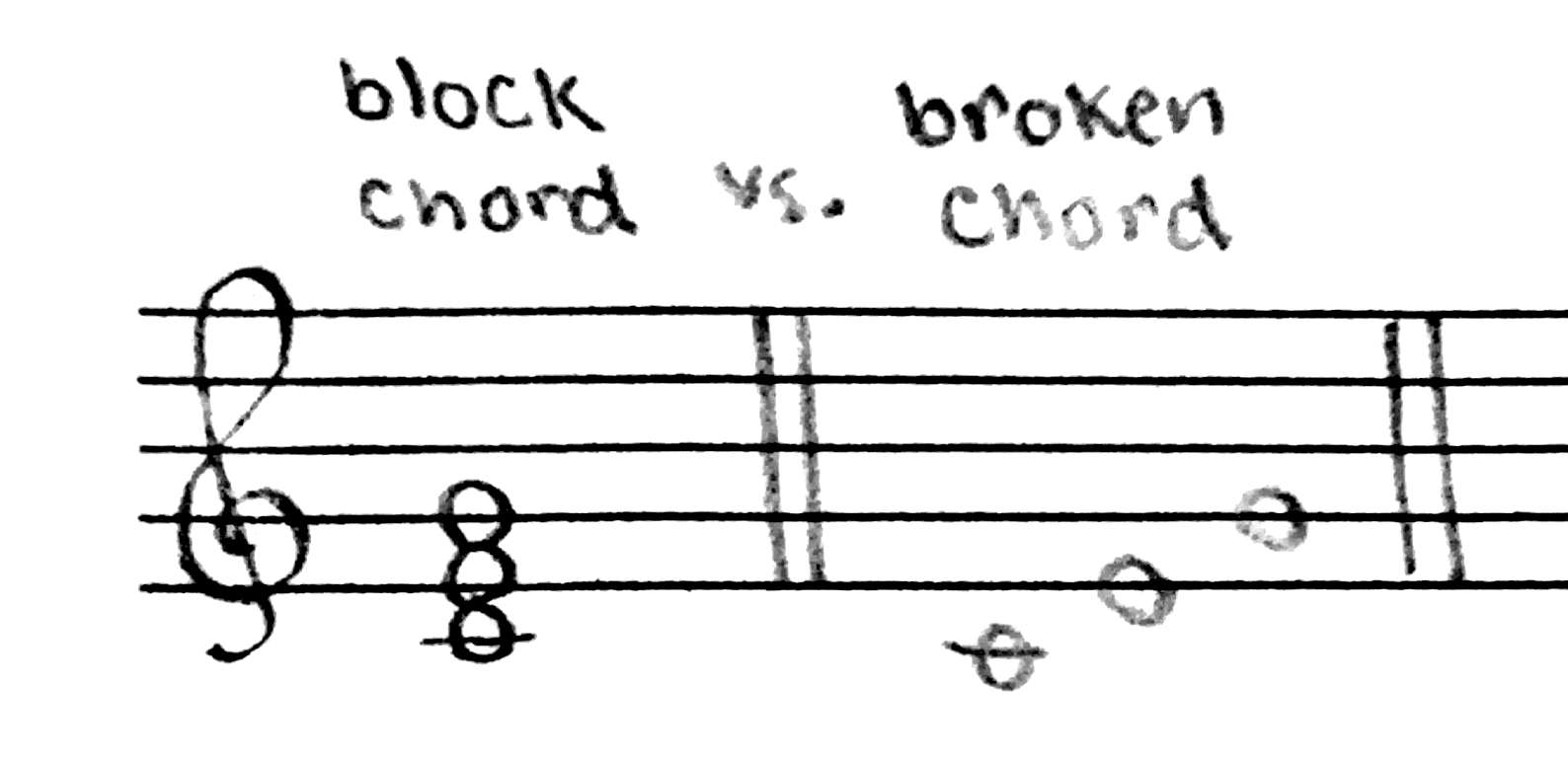 What Is A Chord Musical Links Investigation Homophonic Texture With Broken Chord